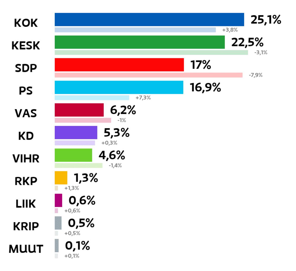 Sastamala: Kuntavaalien tulos (%) Kokoomus: 25,1 prosenttia Keskusta: 22,5 prosenttia SDP: 17 prosenttia Perussuomalaiset: 16,9 prosenttia Vasemmistoliitto: 6,2 prosenttia Kristillisdemokraatit: 5,3 prosenttia Vihreät: 4,6 prosenttia RKP: 1,3 prosenttia Liike Nyt: 0,6 prosenttia Kristallipuolue: 0,5 prosenttia Muut ryhmät: 0,1 prosenttia