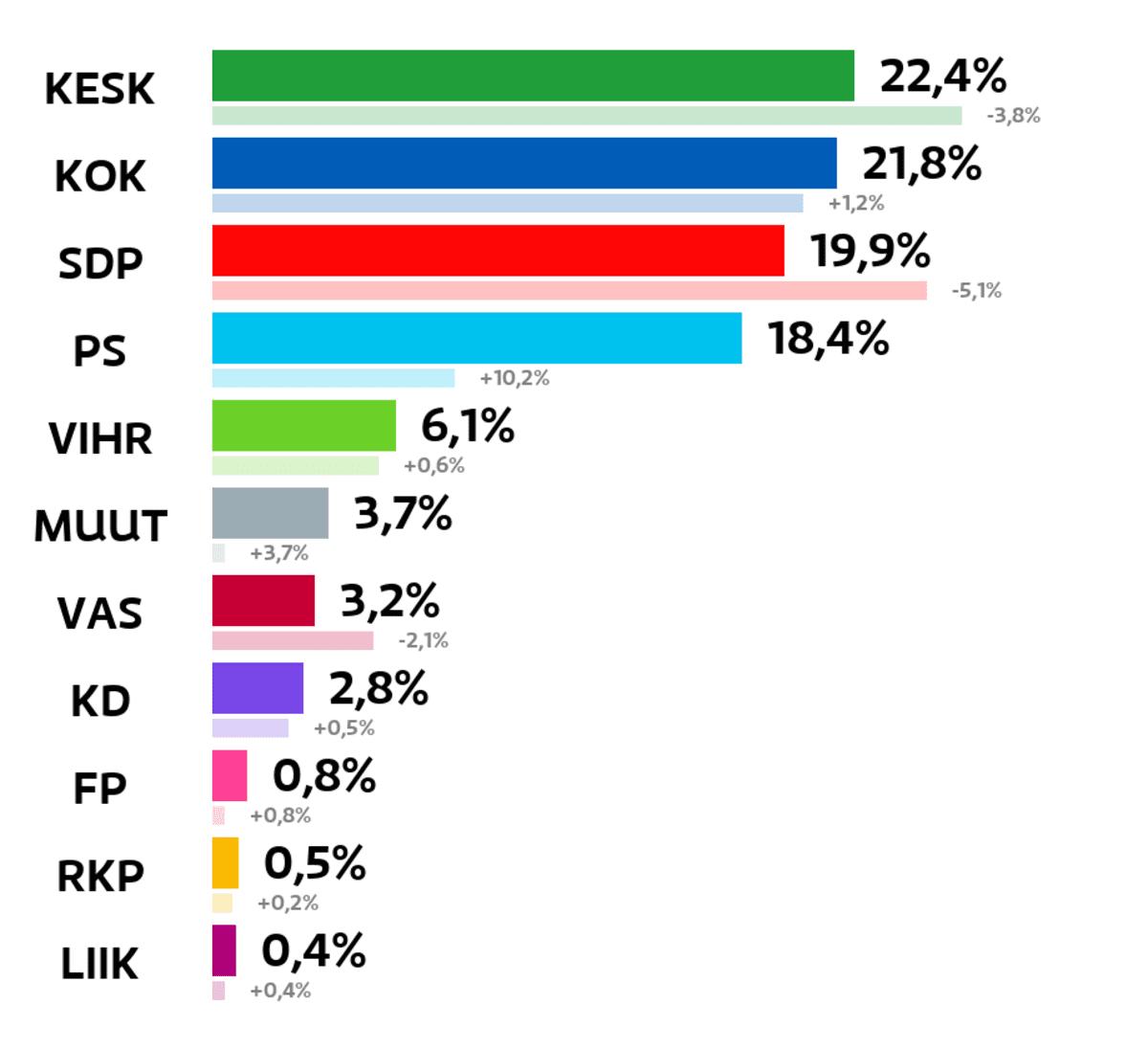 Mäntsälä: Kuntavaalien tulos (%) Keskusta: 22,4 prosenttia Kokoomus: 21,8 prosenttia SDP: 19,9 prosenttia Perussuomalaiset: 18,4 prosenttia Vihreät: 6,1 prosenttia Muut ryhmät: 3,7 prosenttia Vasemmistoliitto: 3,2 prosenttia Kristillisdemokraatit: 2,8 prosenttia Feministinen puolue: 0,8 prosenttia RKP: 0,5 prosenttia Liike Nyt: 0,4 prosenttia