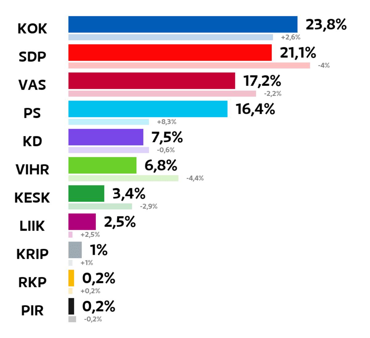 Riihimäki: Kuntavaalien tulos (%) Kokoomus: 23,8 prosenttia SDP: 21,1 prosenttia Vasemmistoliitto: 17,2 prosenttia Perussuomalaiset: 16,4 prosenttia Kristillisdemokraatit: 7,5 prosenttia Vihreät: 6,8 prosenttia Keskusta: 3,4 prosenttia Liike Nyt: 2,5 prosenttia Kristallipuolue: 1 prosenttia RKP: 0,2 prosenttia Piraattipuolue: 0,2 prosenttia