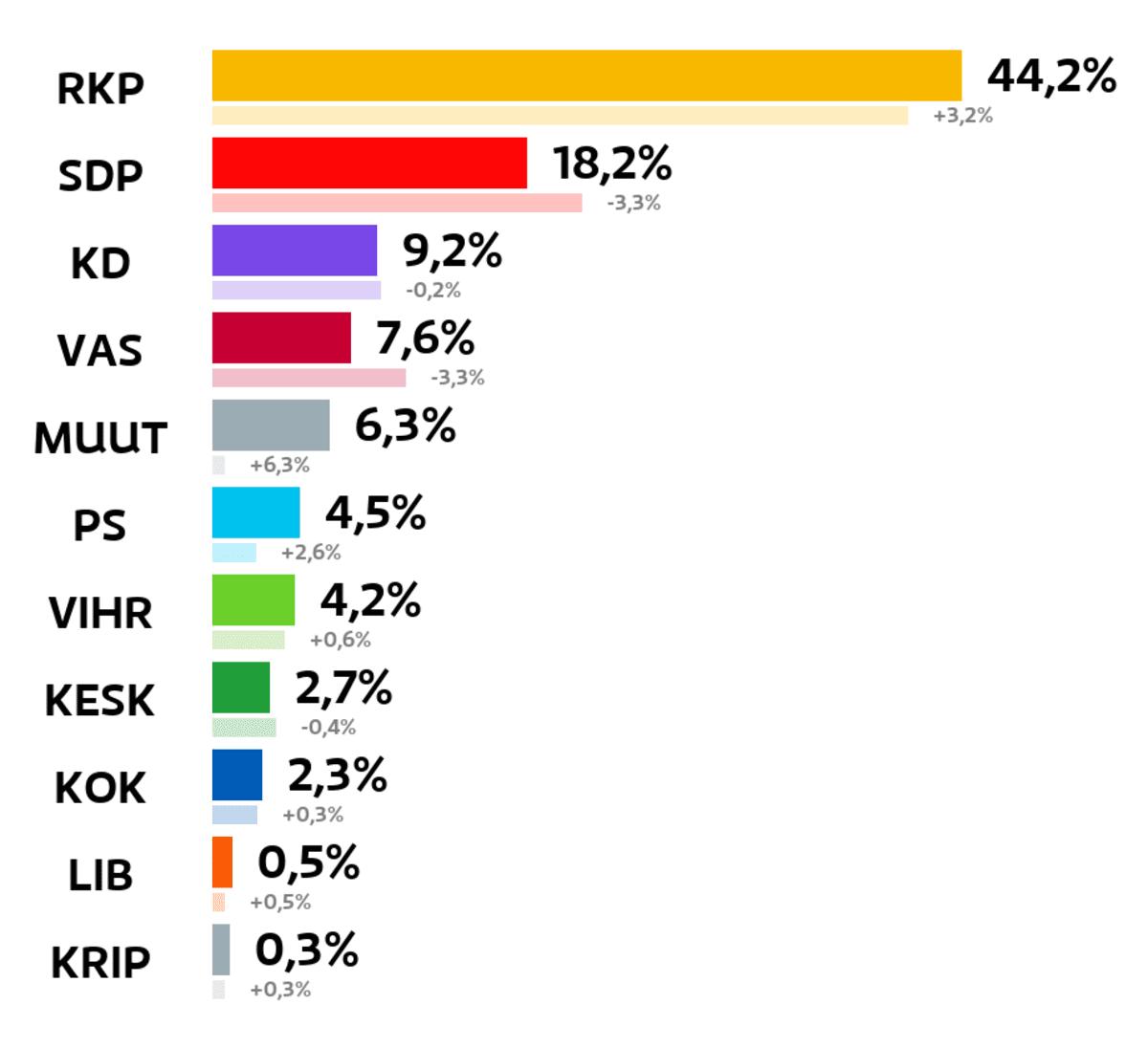 Pietarsaari: Kuntavaalien tulos (%) RKP: 44,2 prosenttia SDP: 18,2 prosenttia Kristillisdemokraatit: 9,2 prosenttia Vasemmistoliitto: 7,6 prosenttia Muut ryhmät: 6,3 prosenttia Perussuomalaiset: 4,5 prosenttia Vihreät: 4,2 prosenttia Keskusta: 2,7 prosenttia Kokoomus: 2,3 prosenttia Liberaalipuolue: 0,5 prosenttia Kristallipuolue: 0,3 prosenttia