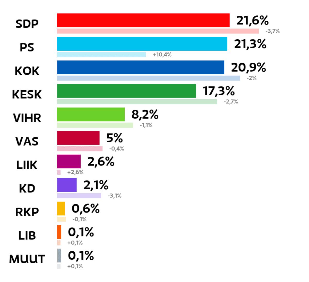 Salo: Kuntavaalien tulos (%) SDP: 21,6 prosenttia Perussuomalaiset: 21,3 prosenttia Kokoomus: 20,9 prosenttia Keskusta: 17,3 prosenttia Vihreät: 8,2 prosenttia Vasemmistoliitto: 5 prosenttia Liike Nyt: 2,6 prosenttia Kristillisdemokraatit: 2,1 prosenttia RKP: 0,6 prosenttia Liberaalipuolue: 0,1 prosenttia Muut ryhmät: 0,1 prosenttia