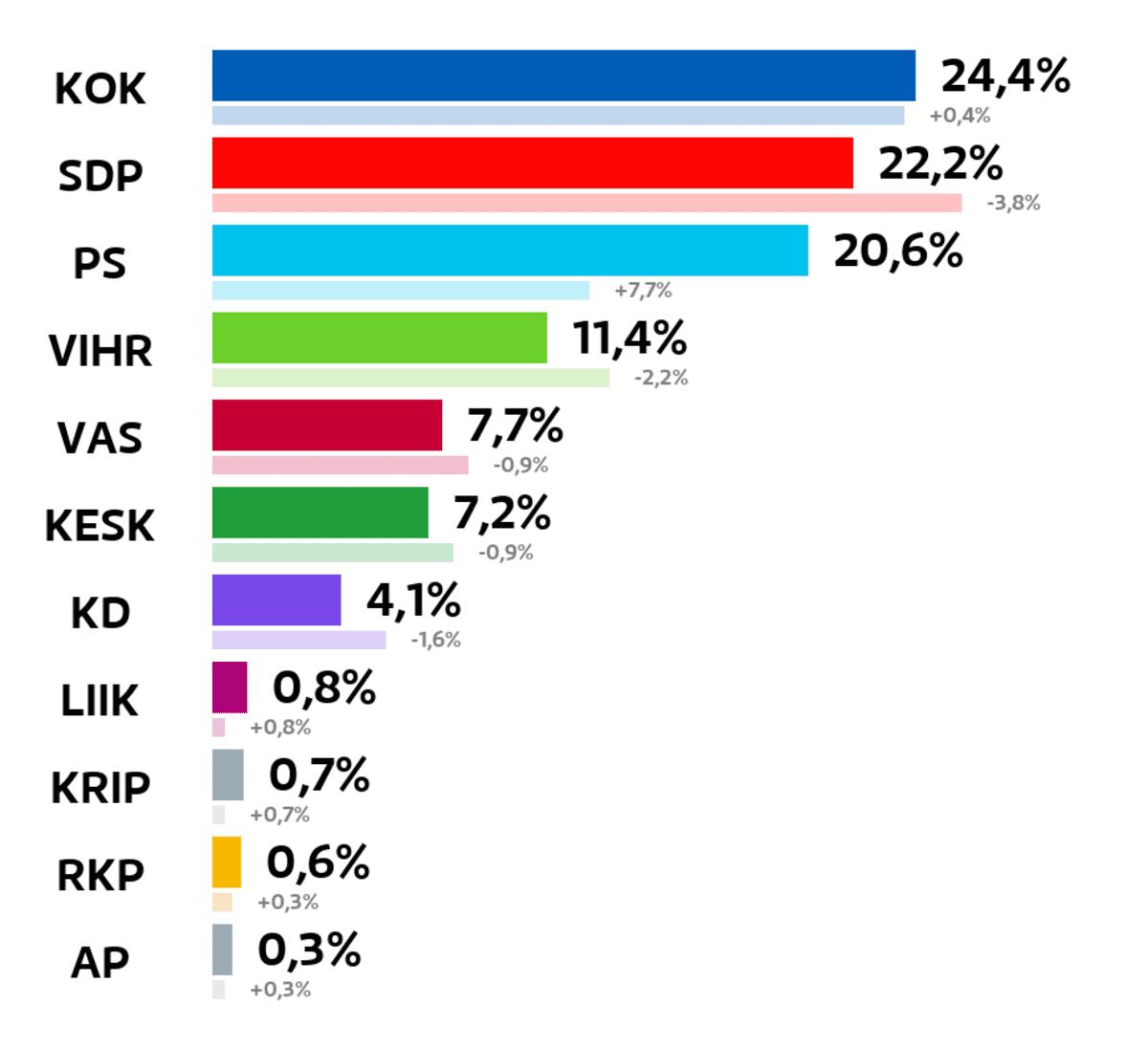 Hyvinkää: Kuntavaalien tulos (%) Kokoomus: 24,4 prosenttia SDP: 22,2 prosenttia Perussuomalaiset: 20,6 prosenttia Vihreät: 11,4 prosenttia Vasemmistoliitto: 7,7 prosenttia Keskusta: 7,2 prosenttia Kristillisdemokraatit: 4,1 prosenttia Liike Nyt: 0,8 prosenttia Kristallipuolue: 0,7 prosenttia RKP: 0,6 prosenttia Avoin Puolue: 0,3 prosenttia