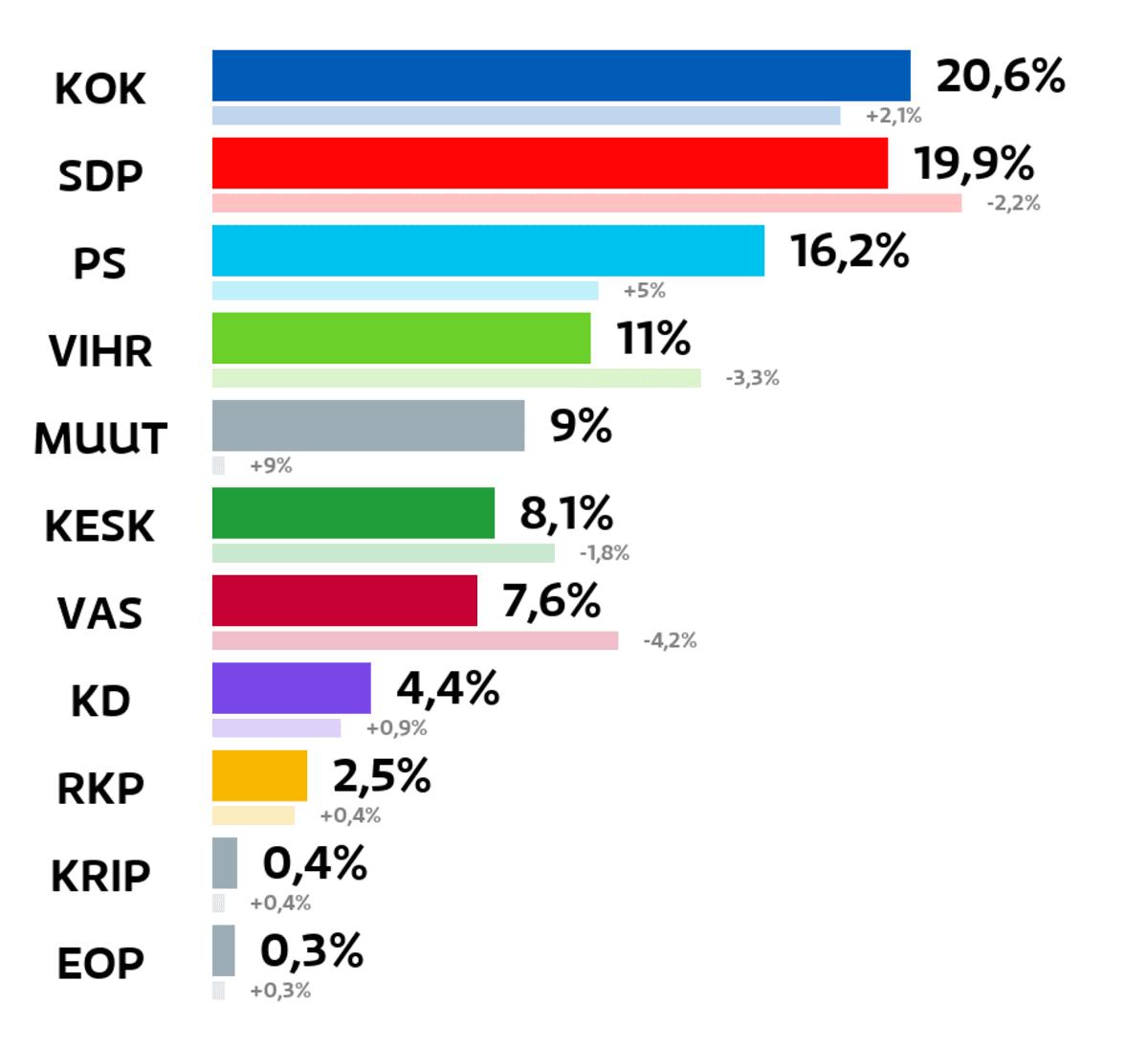Lohja: Kuntavaalien tulos (%) Kokoomus: 20,6 prosenttia SDP: 19,9 prosenttia Perussuomalaiset: 16,2 prosenttia Vihreät: 11 prosenttia Muut ryhmät: 9 prosenttia Keskusta: 8,1 prosenttia Vasemmistoliitto: 7,6 prosenttia Kristillisdemokraatit: 4,4 prosenttia RKP: 2,5 prosenttia Kristallipuolue: 0,4 prosenttia Eläinoikeuspuolue: 0,3 prosenttia