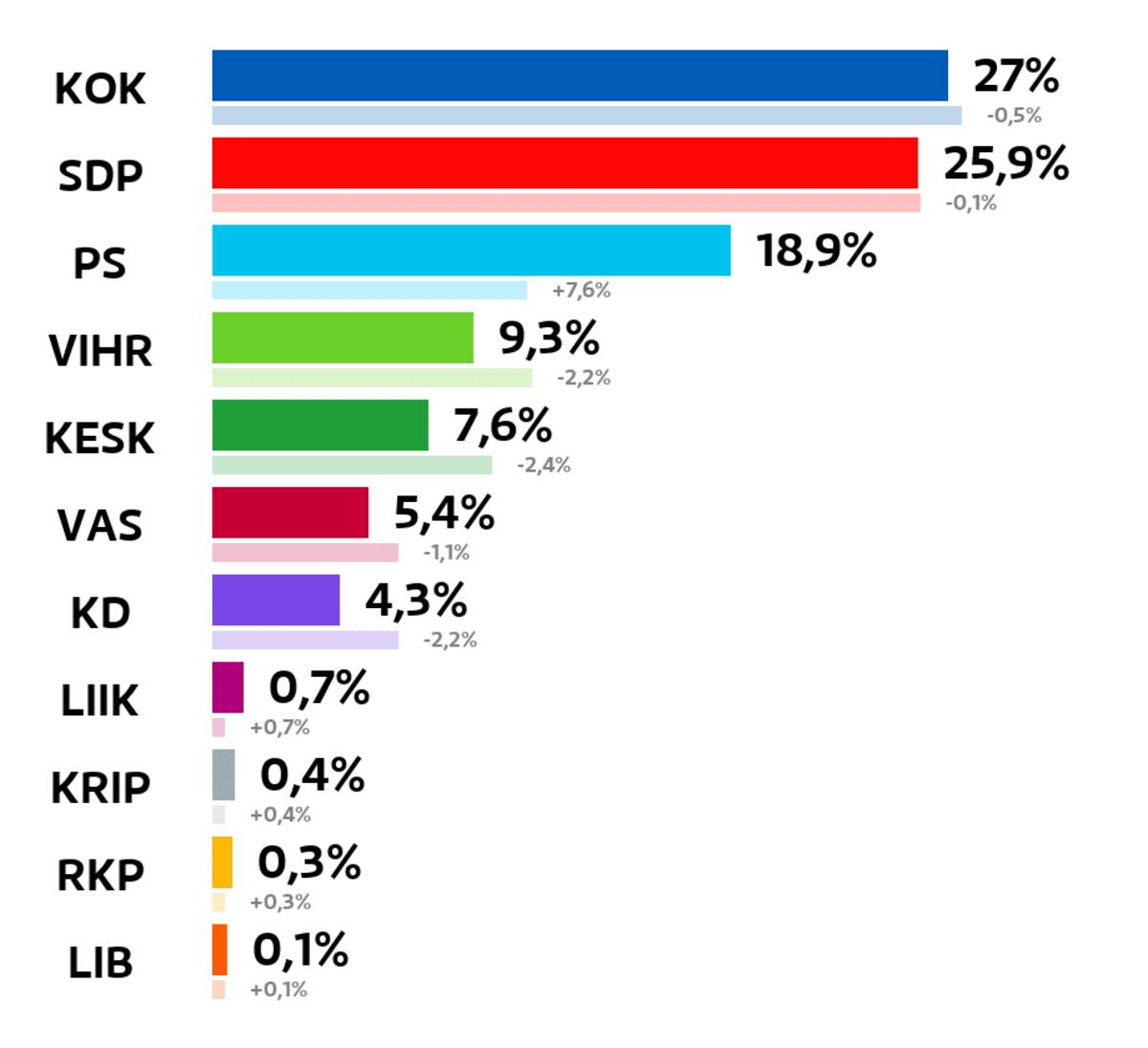 Hämeenlinna: Kuntavaalien tulos (%) Kokoomus: 27 prosenttia SDP: 25,9 prosenttia Perussuomalaiset: 18,9 prosenttia Vihreät: 9,3 prosenttia Keskusta: 7,6 prosenttia Vasemmistoliitto: 5,4 prosenttia Kristillisdemokraatit: 4,3 prosenttia Liike Nyt: 0,7 prosenttia Kristallipuolue: 0,4 prosenttia RKP: 0,3 prosenttia Liberaalipuolue: 0,1 prosenttia