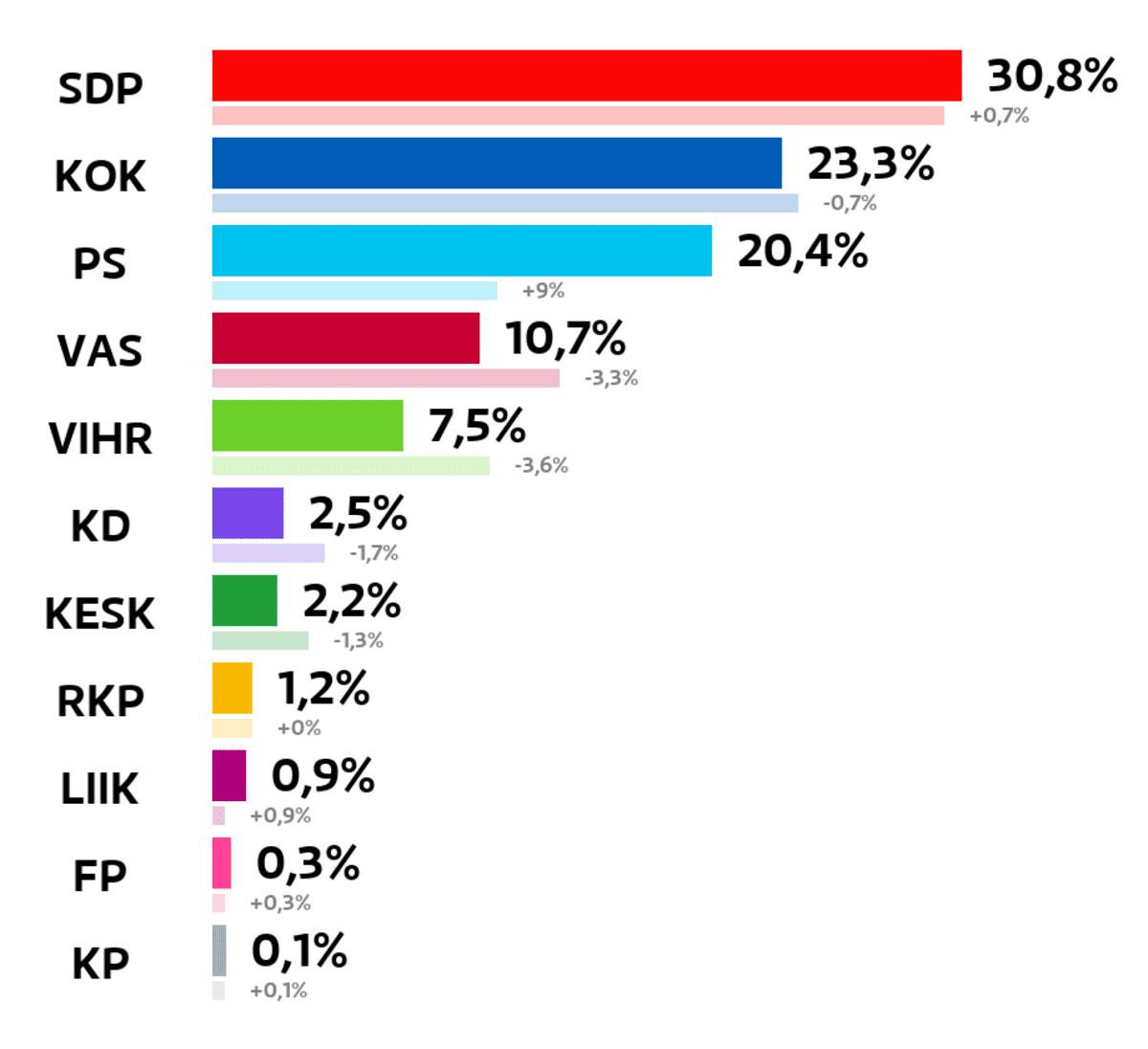 Kotka: Kuntavaalien tulos (%) SDP: 30,8 prosenttia Kokoomus: 23,3 prosenttia Perussuomalaiset: 20,4 prosenttia Vasemmistoliitto: 10,7 prosenttia Vihreät: 7,5 prosenttia Kristillisdemokraatit: 2,5 prosenttia Keskusta: 2,2 prosenttia RKP: 1,2 prosenttia Liike Nyt: 0,9 prosenttia Feministinen puolue: 0,3 prosenttia Kansalaispuolue: 0,1 prosenttia
