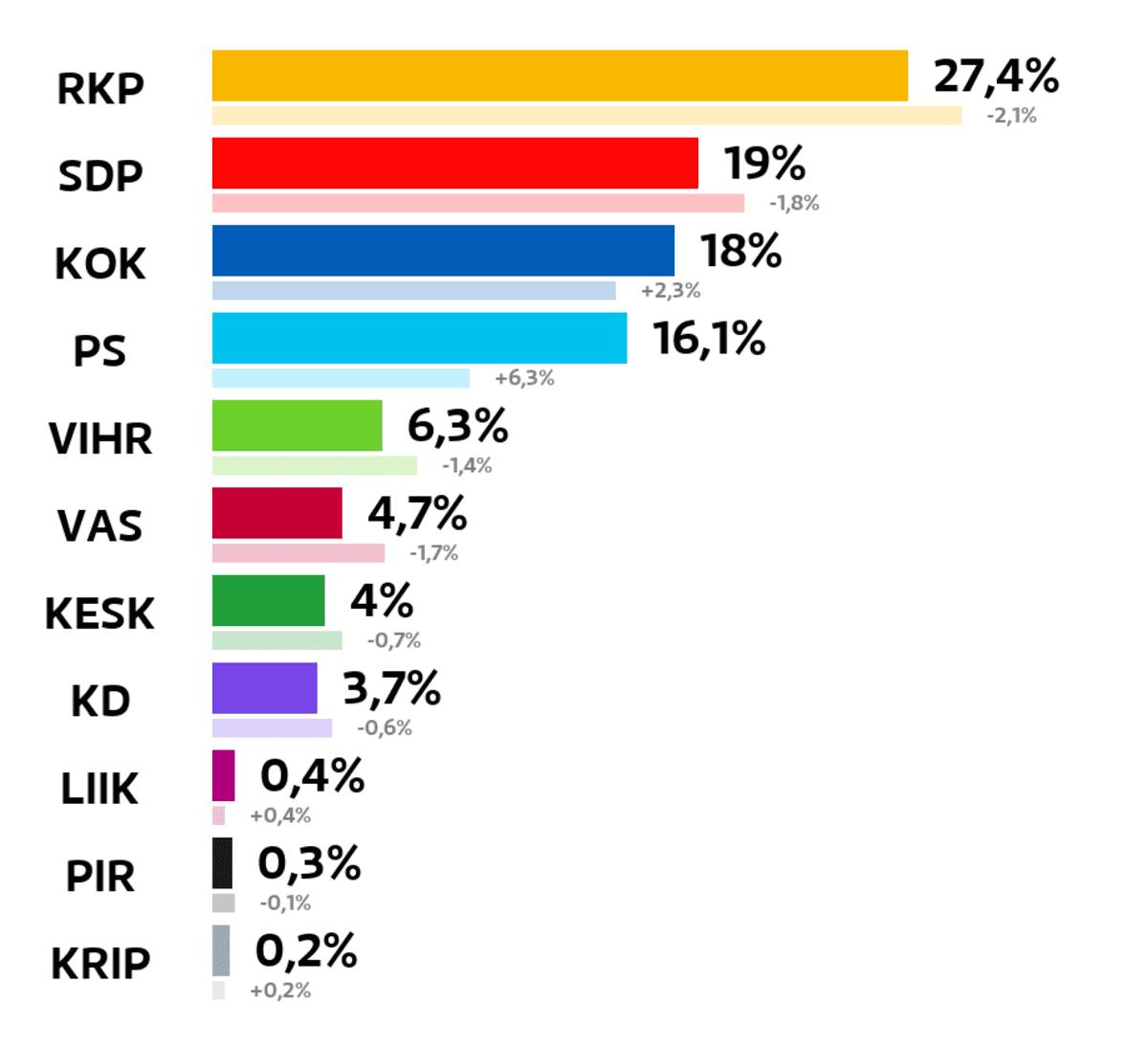 Vaasa: Kuntavaalien tulos (%) RKP: 27,4 prosenttia SDP: 19 prosenttia Kokoomus: 18 prosenttia Perussuomalaiset: 16,1 prosenttia Vihreät: 6,3 prosenttia Vasemmistoliitto: 4,7 prosenttia Keskusta: 4 prosenttia Kristillisdemokraatit: 3,7 prosenttia Liike Nyt: 0,4 prosenttia Piraattipuolue: 0,3 prosenttia Kristallipuolue: 0,2 prosenttia