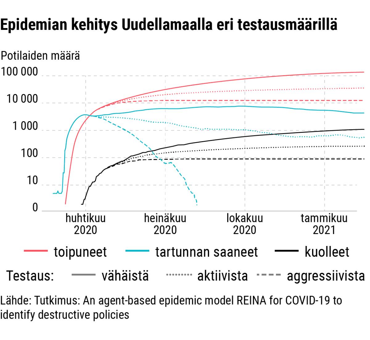 Tilastografiikka koronaepidemian kehityksestä Uudellamaalla.