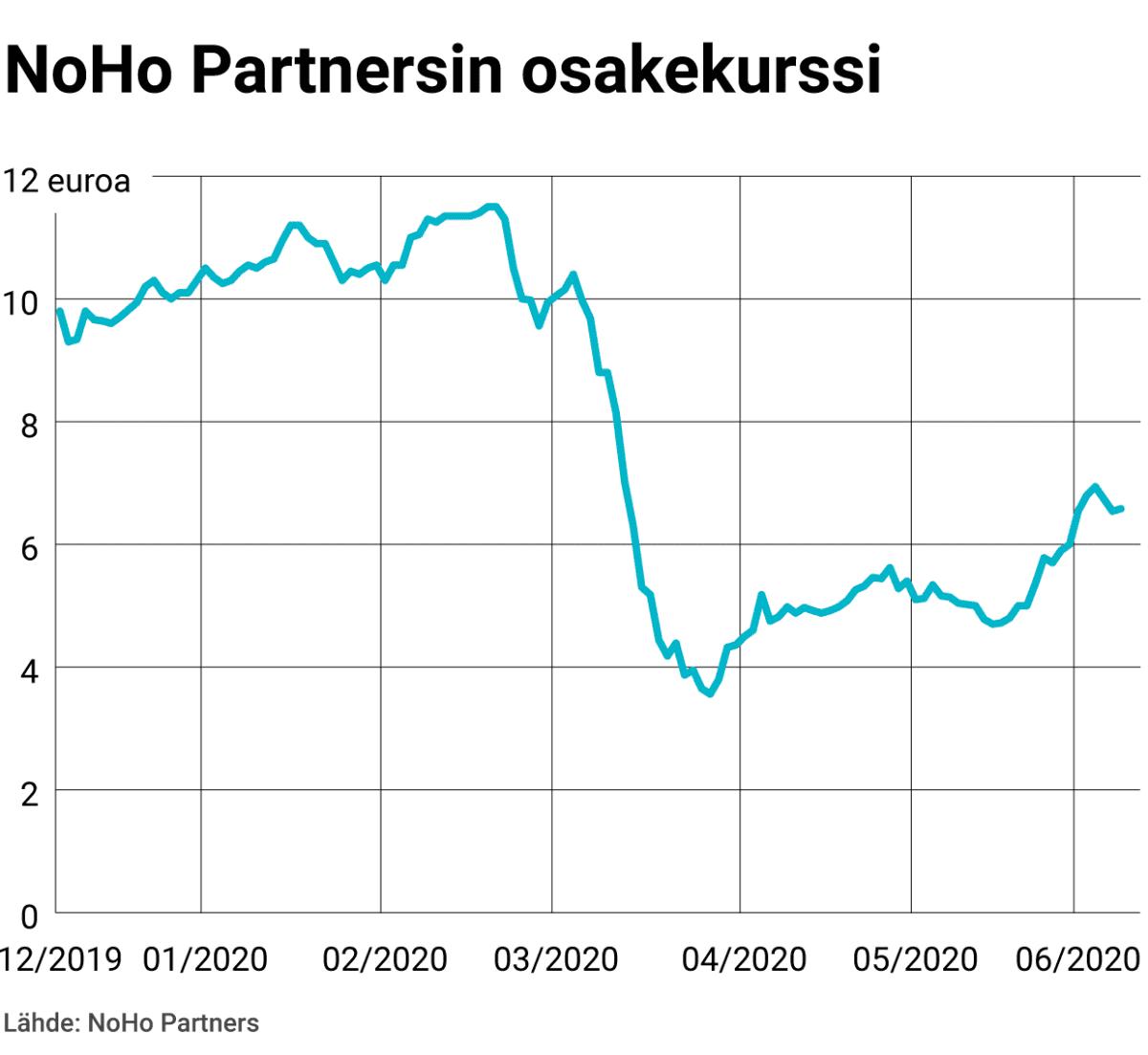 NoHo Partnersin osakekurssi