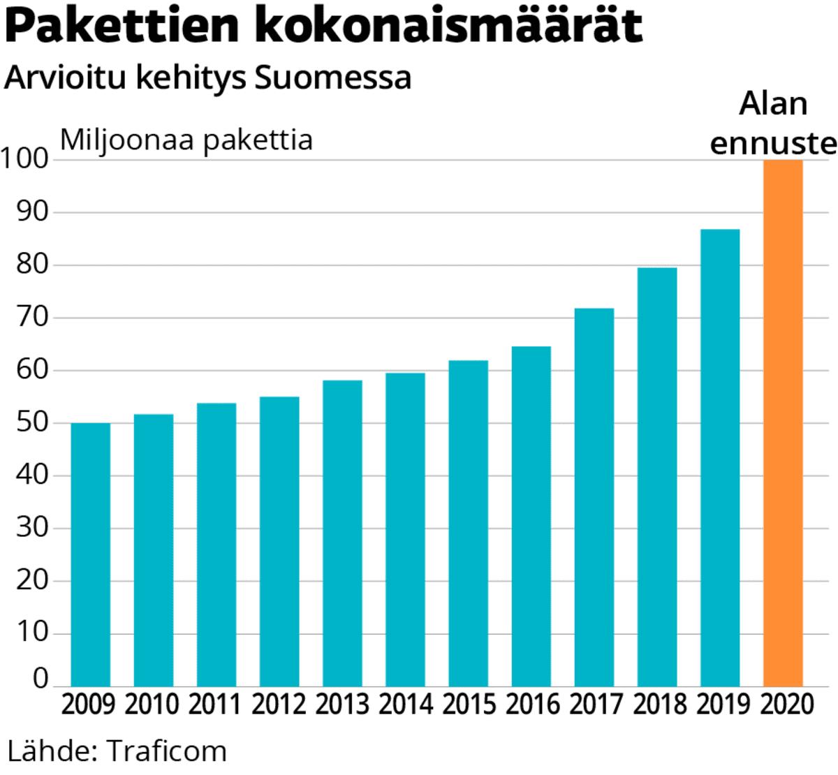 Pakettien kokonaismäärän kehitys Suomessa vuoden 2009 50 miljoonasta vuoden 2020 arvioon 100 miljoonaa pakettia.