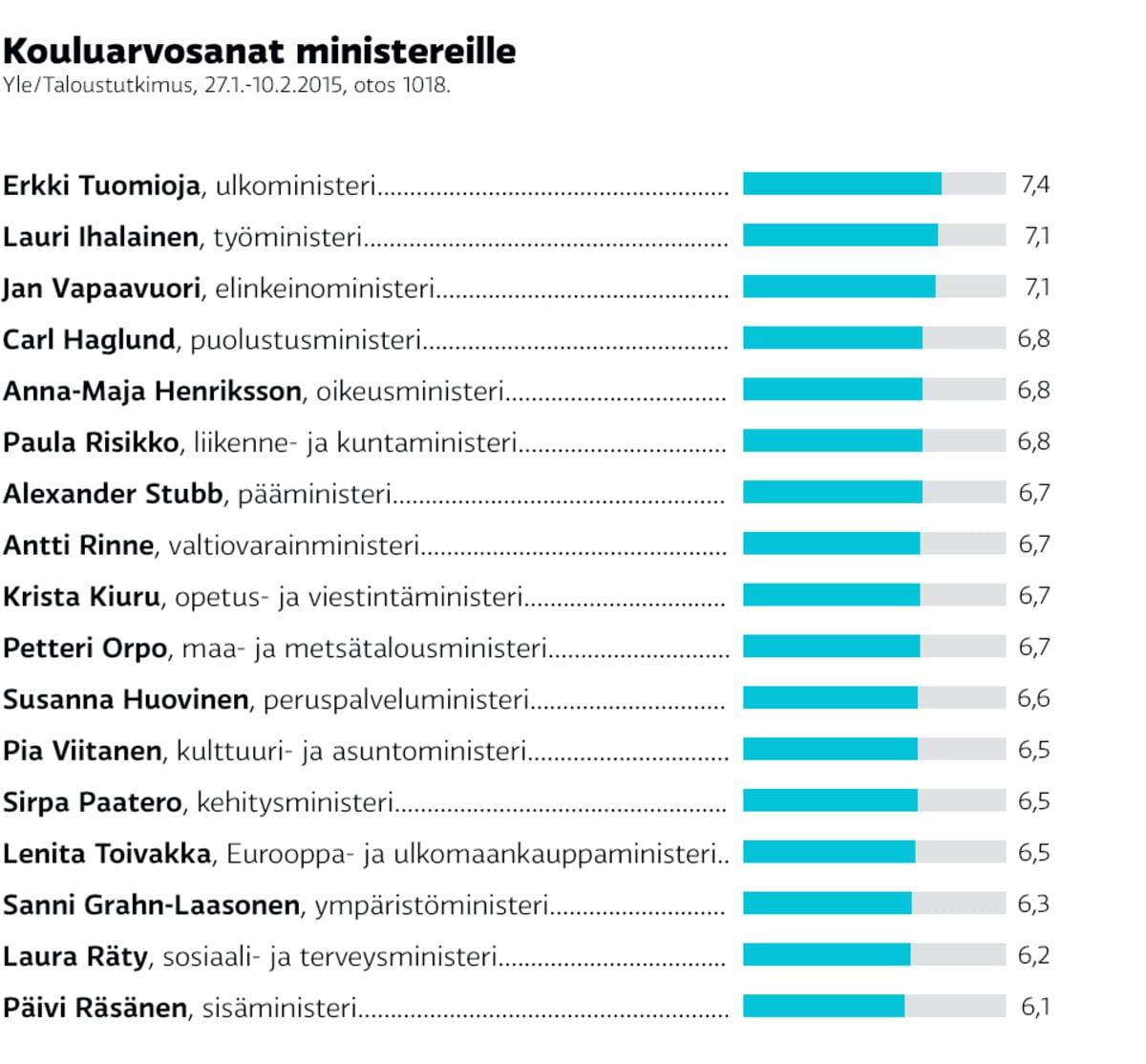 Lista kouluarvosanoista ministereille.