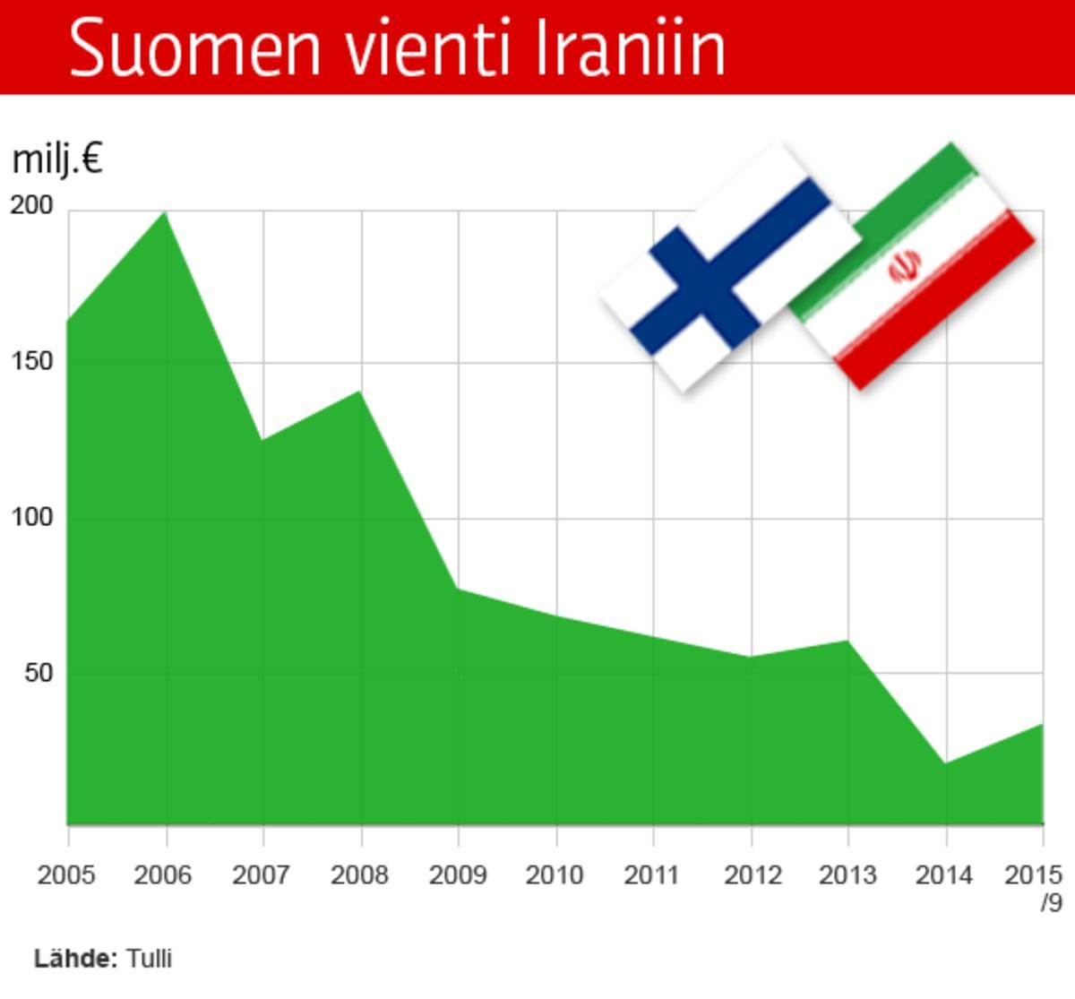 Graafi Suomen viennistä Iraniin.