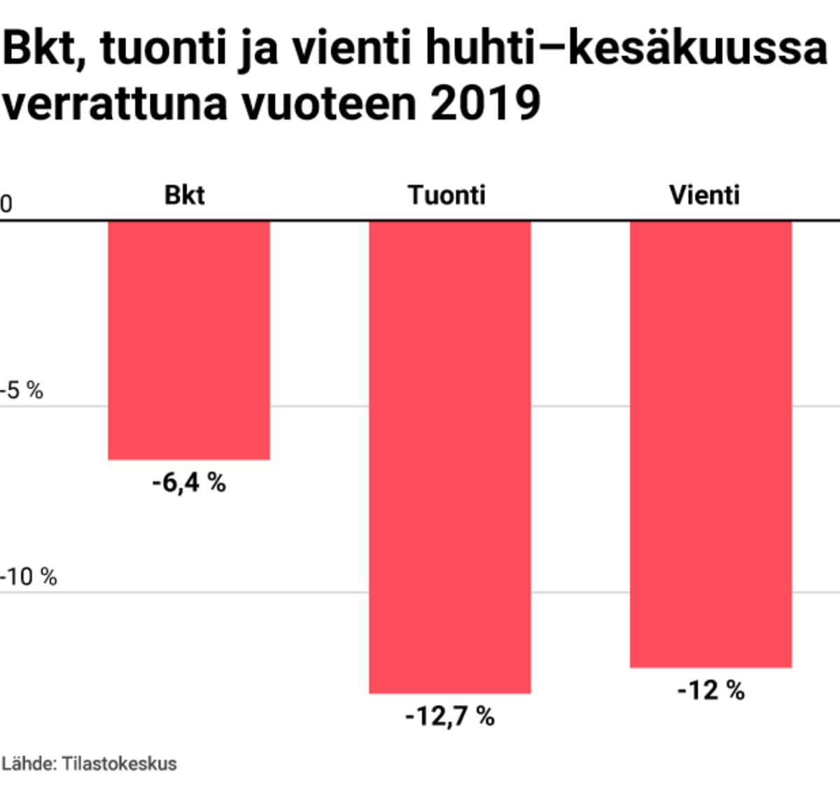 Bkt, tuonti ja vienti huhti-kesäkuussa verrattuna vuoteen 2019