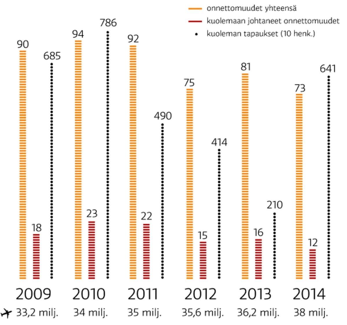 Lento-onnettomuudet 2009-2014