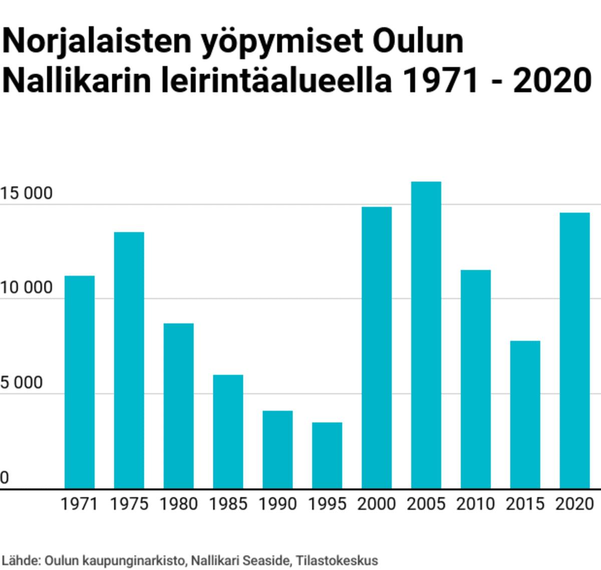 grafiikka norjalaisten yöpymismääristä Nallikarissa.