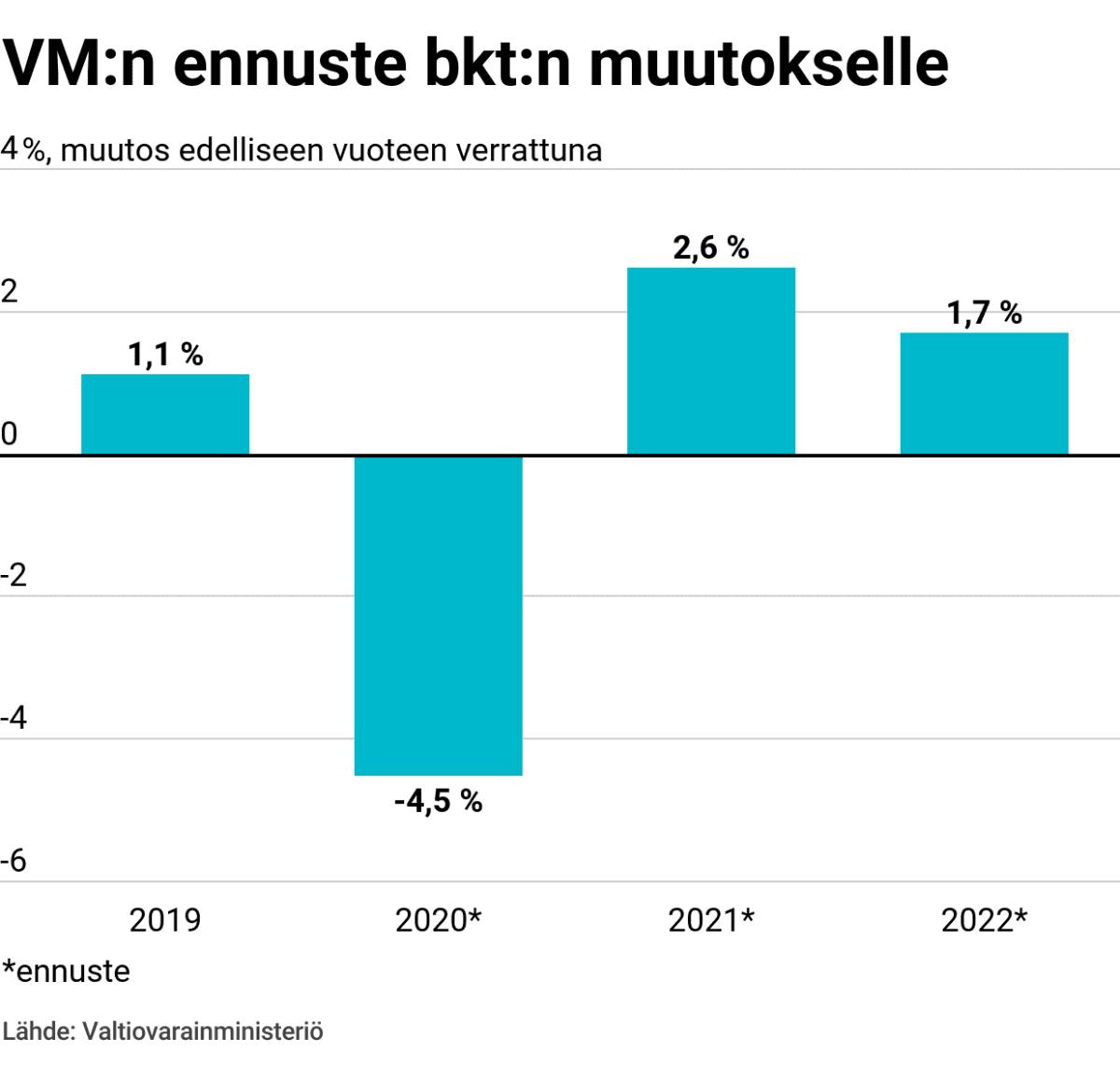 VM:n ennuste bkt:n muutokselle
