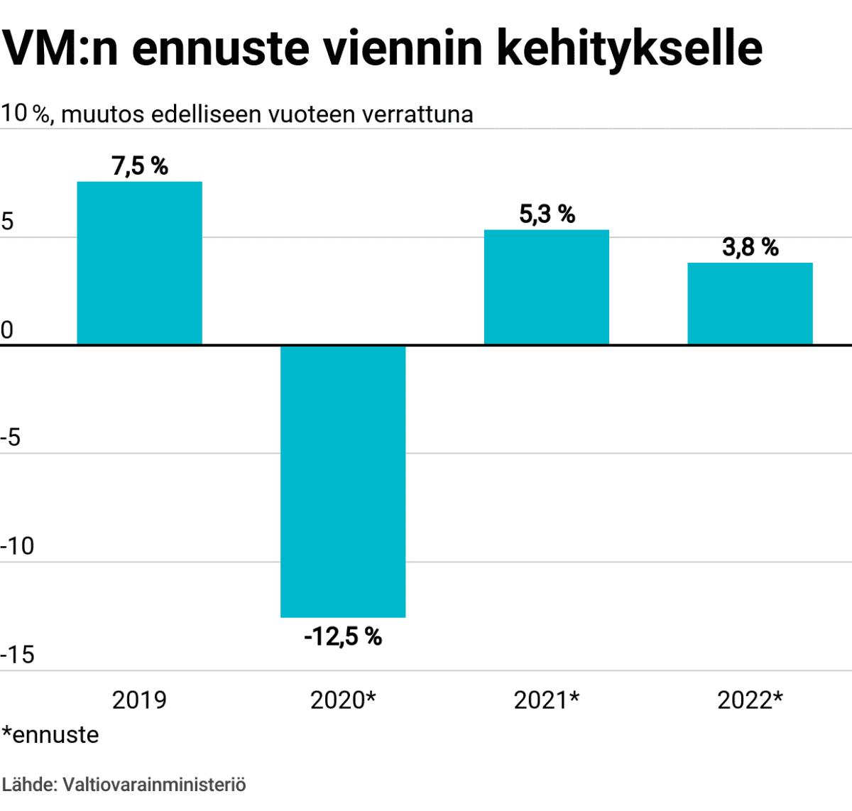 VM:n ennuste viennin kehitykselle