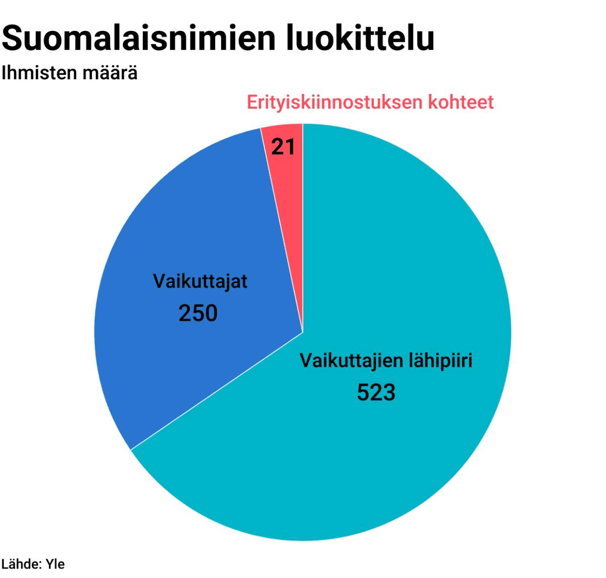 Tilastografiikka suomalaisnimien luokittelusta