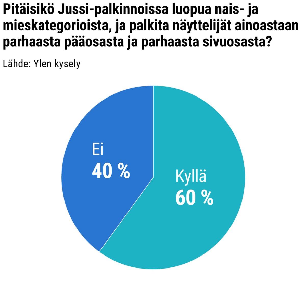 Pitäisikö Jussi-palkinnoissa luopua nais- ja mieskategorioista, ja palkita näyttelijät ainoastaan parhaasta pääosasta ja parhaasta sivuosasta?