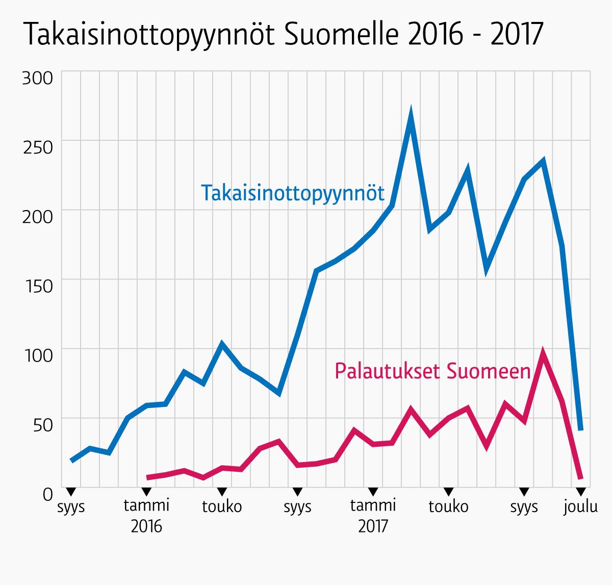 Takaisinottopyynnöt 2016-2017