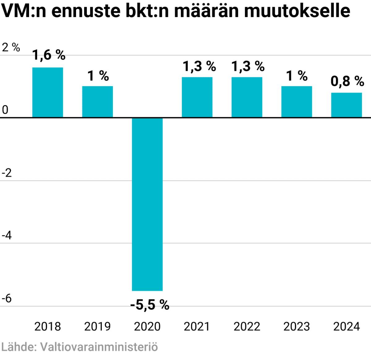 Valtiovarainministeriön ennuste bkt:n määrän muutokselle