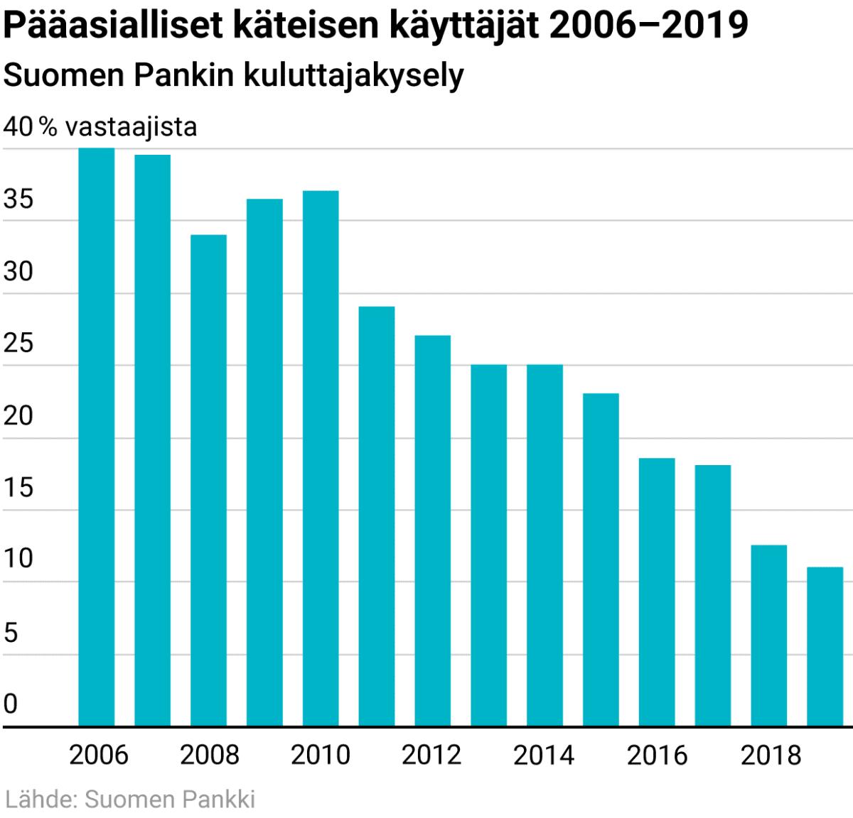 Pääasialliset käteisen käyttäjät vuosina 2006–2019