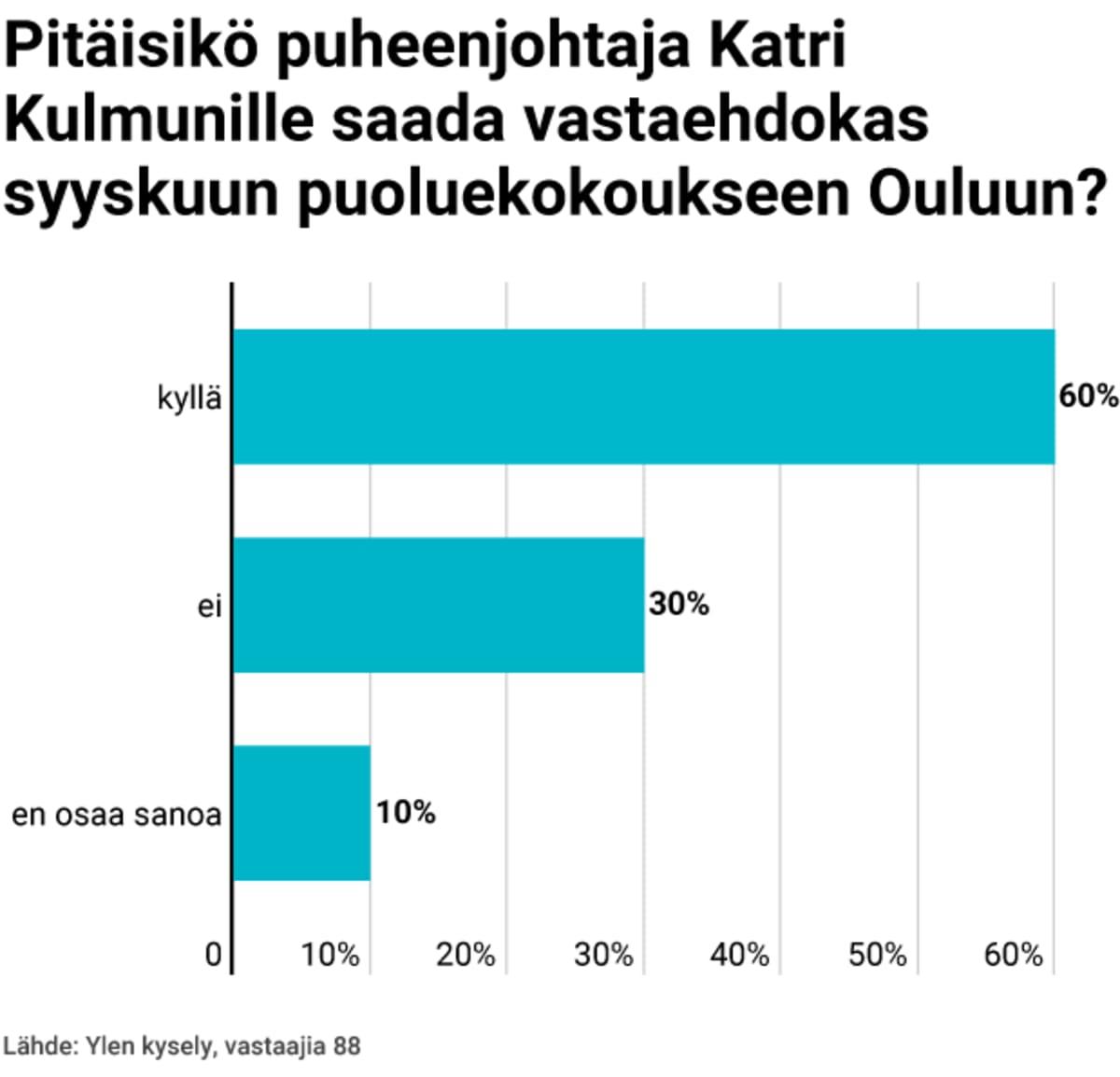 Pitäisikö puheenjohtaja Katri Kulmunille saada vastaehdokas syyskuun puoluekokoukseen Ouluun? -grafiikka