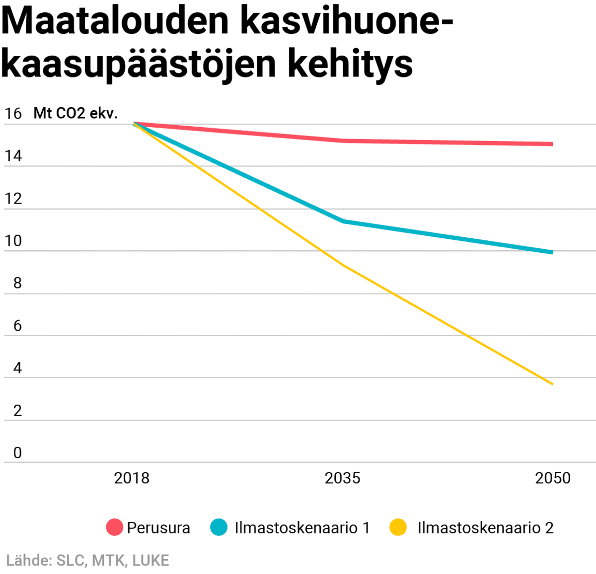 Maatalouden kasvihuonekaasupäästöjen ennuste 2018 – 2050