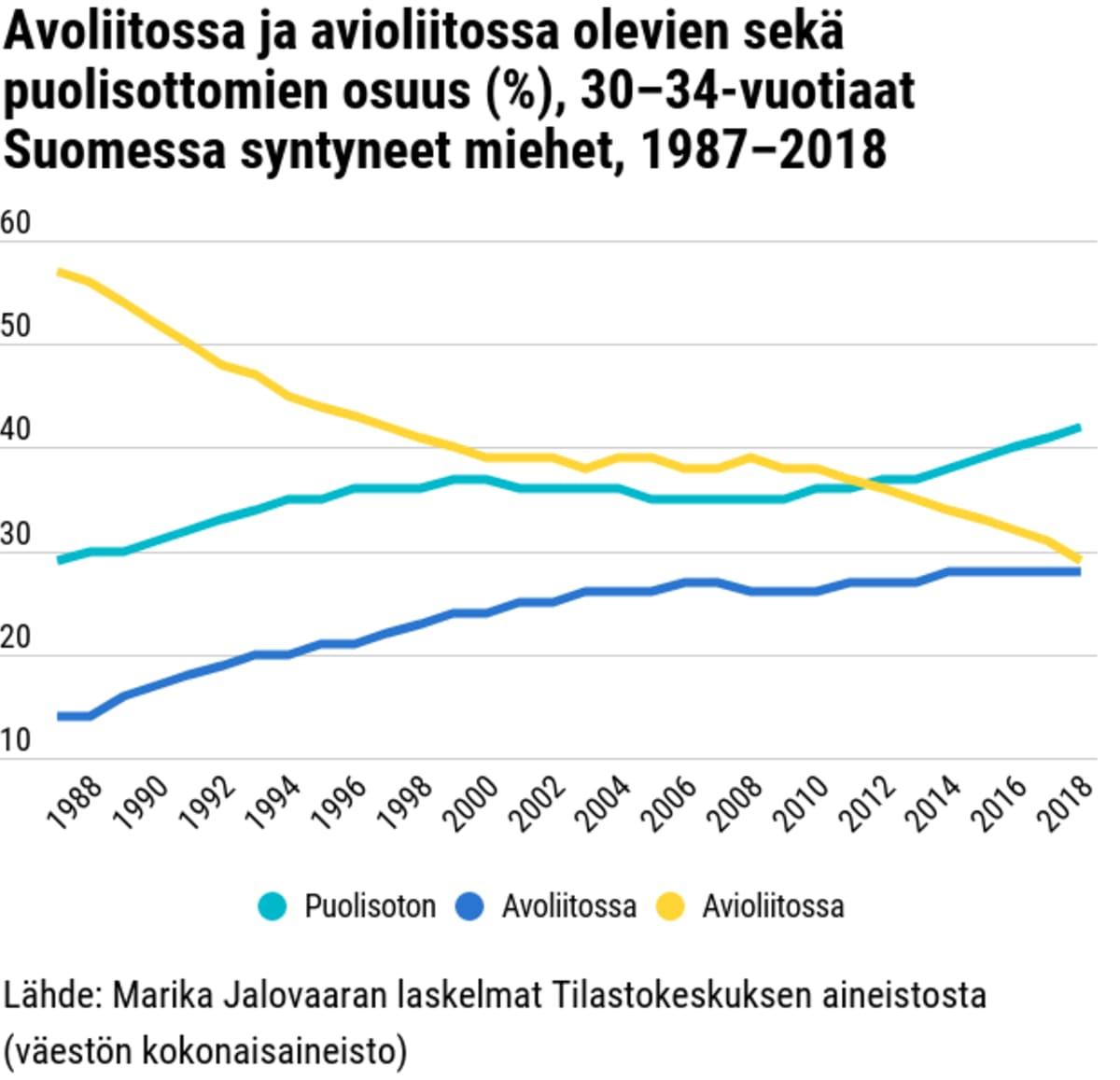 Avoliitossa ja avioliitossa olevien sekä puolisottomien osuus (%), 30–34-vuotiaat Suomessa syntyneet miehet, 1987–2018