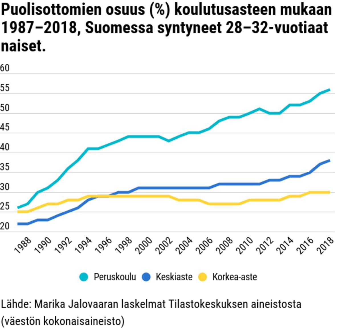 Puolisottomien osuus (%) koulutusasteen mukaan 1987–2018, Suomessa syntyneet 28–32-vuotiaat naiset.