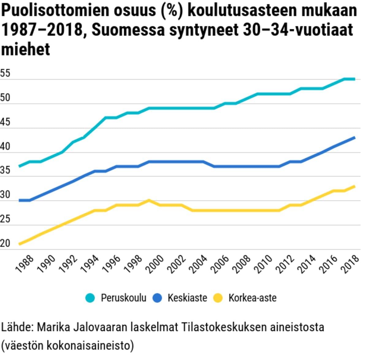 Puolisottomien osuus (%) koulutusasteen mukaan 1987–2018, Suomessa syntyneet 30–34-vuotiaat miehet