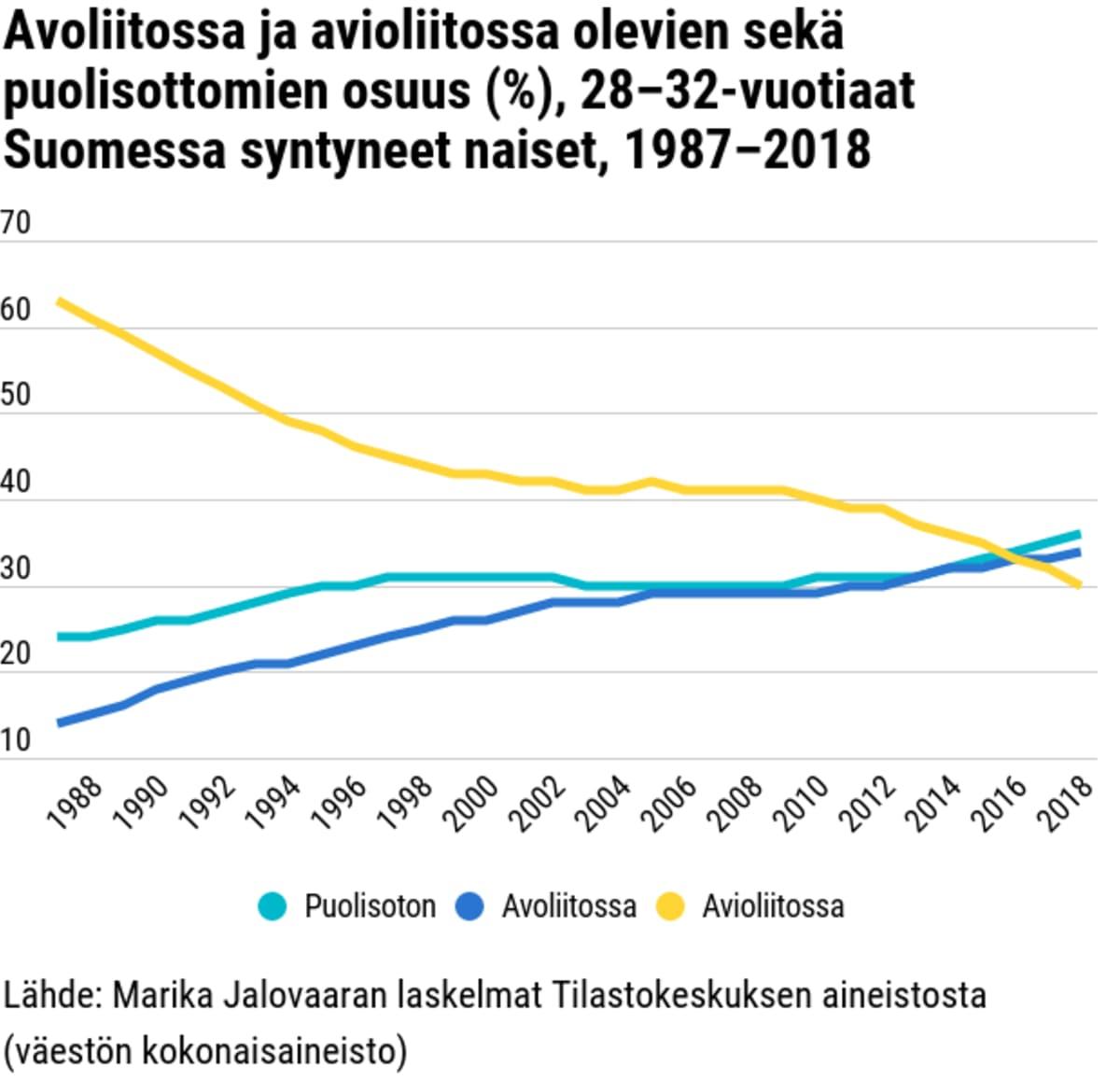 Avoliitossa ja avioliitossa olevien sekä puolisottomien osuus (%), 28–32-vuotiaat Suomessa syntyneet naiset, 1987–2018
