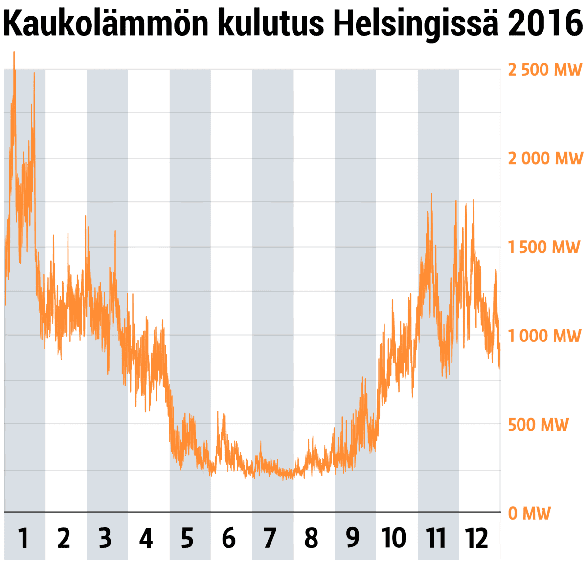 Kaukolämmön kulutus Helsingissä 2016. Tiedot: Helen Oy.