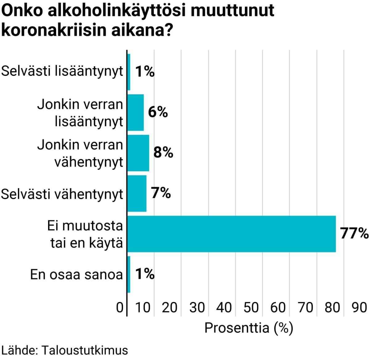 Onko alkoholinkäyttösi muuttunut koronakriisin aikana?
