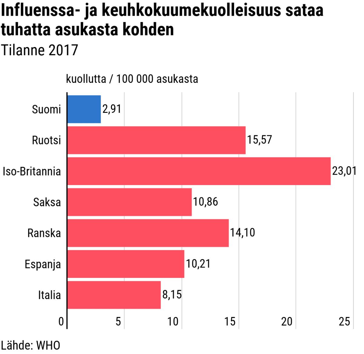 Tilastografiikka influenssa-ja-keuhokuumekuolleisuudesta tietyissä Euroopan maissa.
