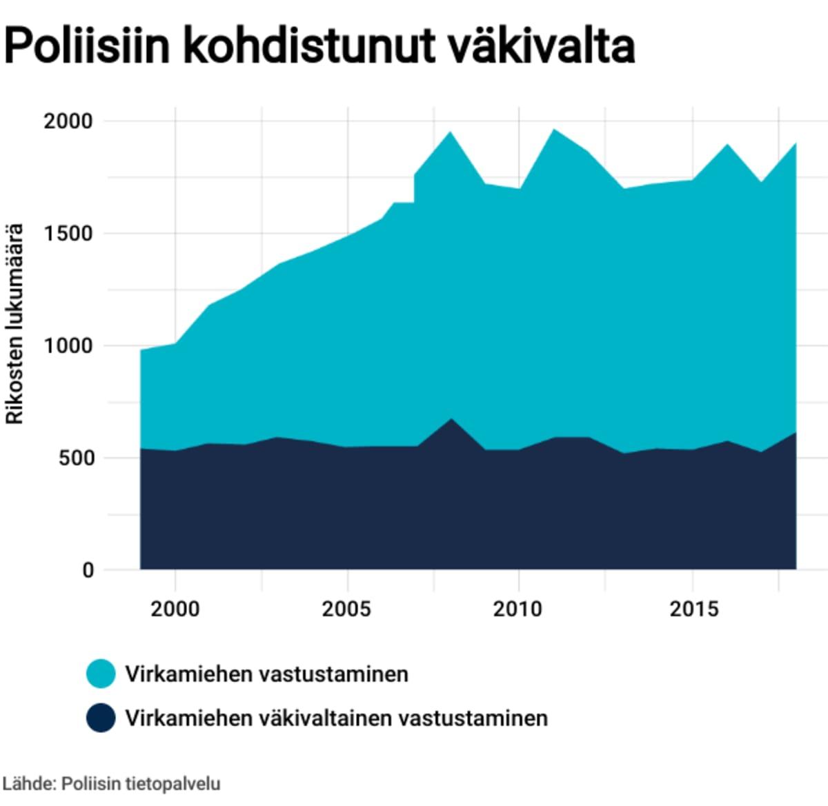 Poliisiin kohdistunut väkivalta 2000-luvulla.