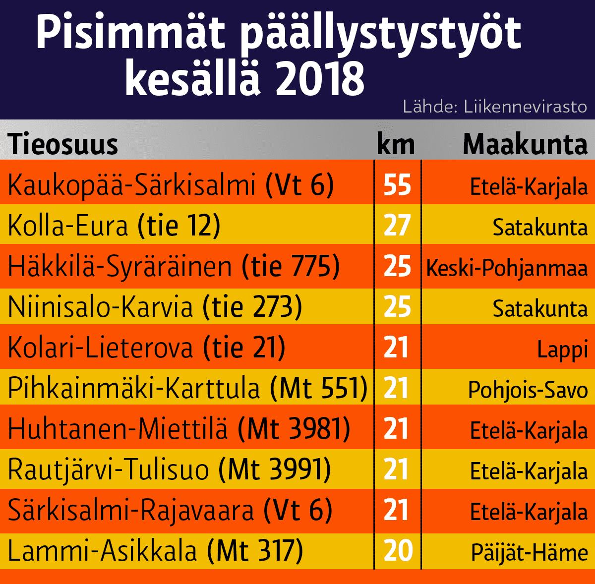 Pisimmät päällystystyöt kesällä 2018.