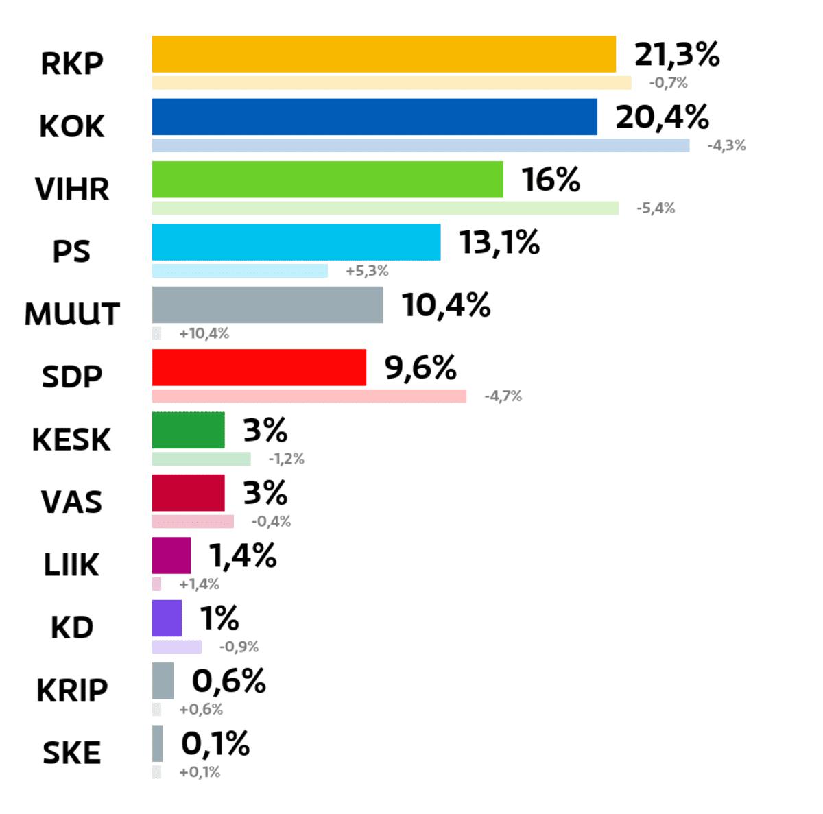 Kirkkonummi: Kuntavaalien tulos (%) RKP: 21,3 prosenttia Kokoomus: 20,4 prosenttia Vihreät: 16 prosenttia Perussuomalaiset: 13,1 prosenttia Muut ryhmät: 10,4 prosenttia SDP: 9,6 prosenttia Keskusta: 3 prosenttia Vasemmistoliitto: 3 prosenttia Liike Nyt: 1,4 prosenttia Kristillisdemokraatit: 1 prosenttia Kristallipuolue: 0,6 prosenttia Suomen Kansa Ensin: 0,1 prosenttia