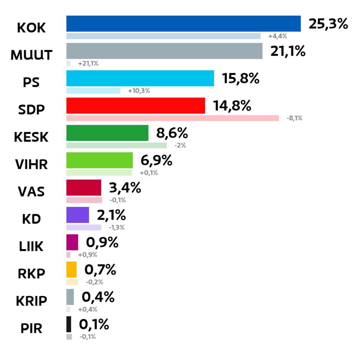 Tuusula: Kuntavaalien tulos (%) Kokoomus: 25,3 prosenttia Muut ryhmät: 21,1 prosenttia Perussuomalaiset: 15,8 prosenttia SDP: 14,8 prosenttia Keskusta: 8,6 prosenttia Vihreät: 6,9 prosenttia Vasemmistoliitto: 3,4 prosenttia Kristillisdemokraatit: 2,1 prosenttia Liike Nyt: 0,9 prosenttia RKP: 0,7 prosenttia Kristallipuolue: 0,4 prosenttia Piraattipuolue: 0,1 prosenttia