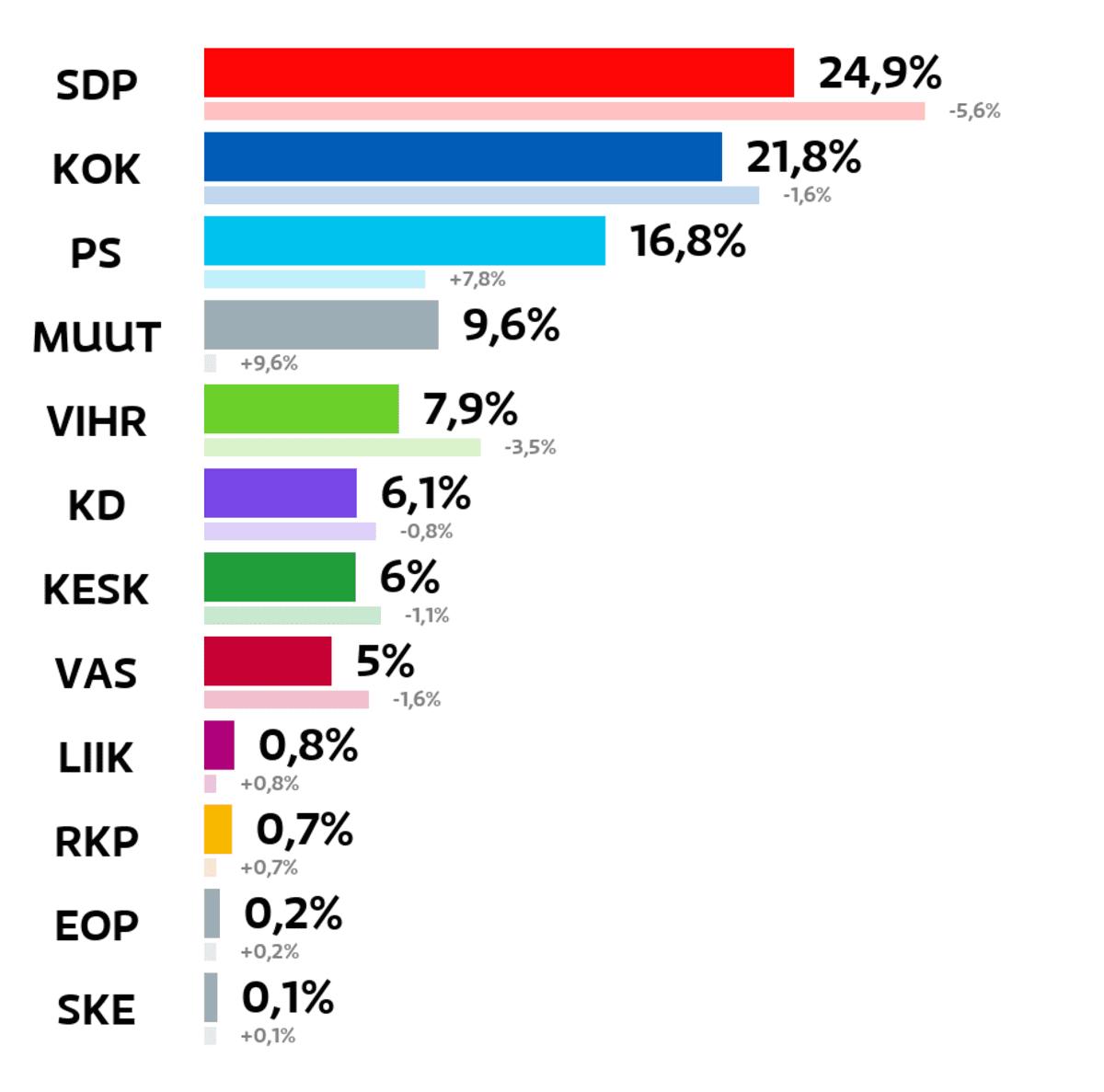 Lahti: Kuntavaalien tulos (%) SDP: 24,9 prosenttia Kokoomus: 21,8 prosenttia Perussuomalaiset: 16,8 prosenttia Muut ryhmät: 9,6 prosenttia Vihreät: 7,9 prosenttia Kristillisdemokraatit: 6,1 prosenttia Keskusta: 6 prosenttia Vasemmistoliitto: 5 prosenttia Liike Nyt: 0,8 prosenttia RKP: 0,7 prosenttia Eläinoikeuspuolue: 0,2 prosenttia Suomen Kansa Ensin: 0,1 prosenttia