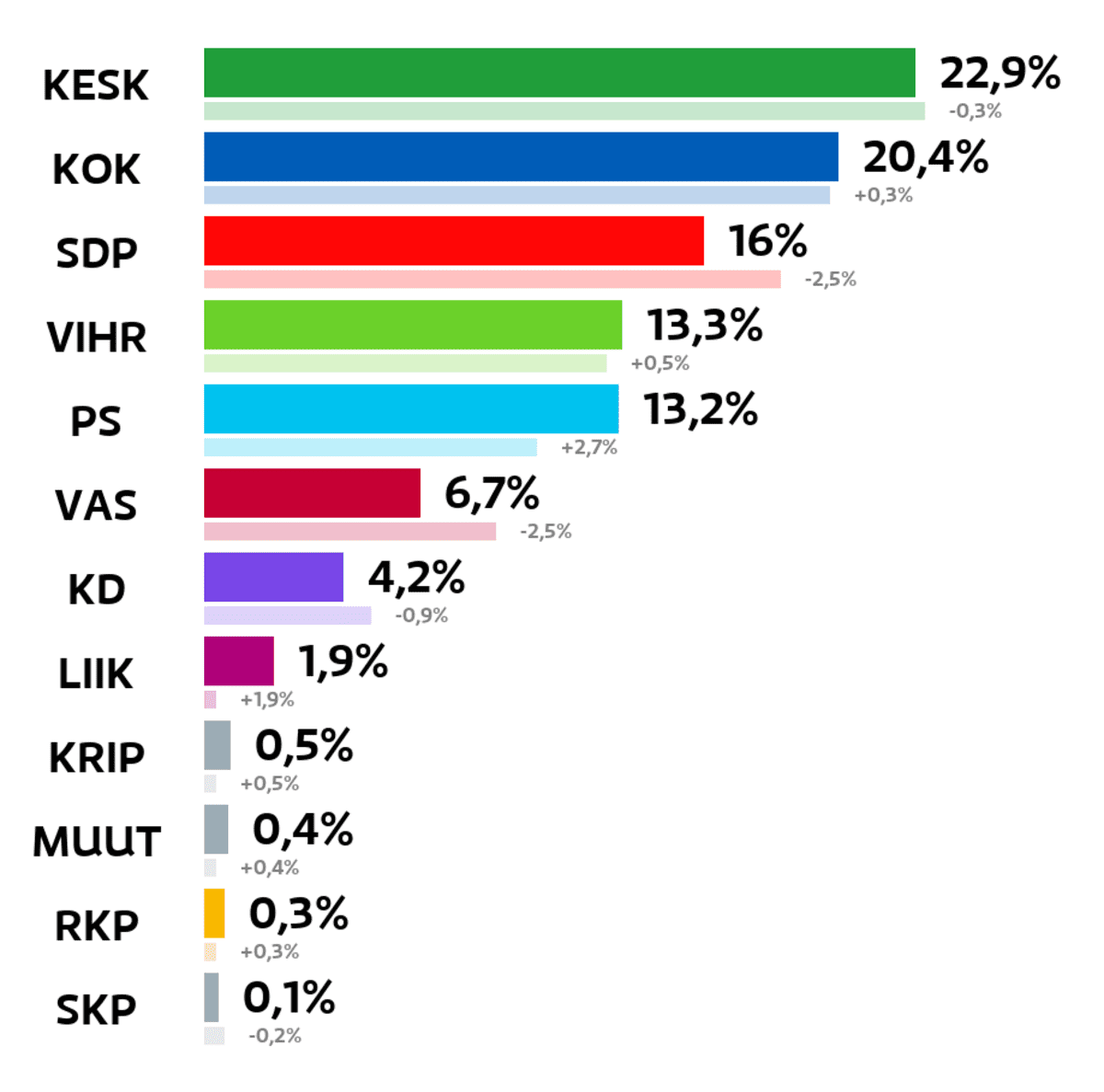 Kuopio: Kuntavaalien tulos (%) Keskusta: 22,9 prosenttia Kokoomus: 20,4 prosenttia SDP: 16 prosenttia Vihreät: 13,3 prosenttia Perussuomalaiset: 13,2 prosenttia Vasemmistoliitto: 6,7 prosenttia Kristillisdemokraatit: 4,2 prosenttia Liike Nyt: 1,9 prosenttia Kristallipuolue: 0,5 prosenttia Muut ryhmät: 0,4 prosenttia RKP: 0,3 prosenttia Suomen Kommunistinen Puolue: 0,1 prosenttia