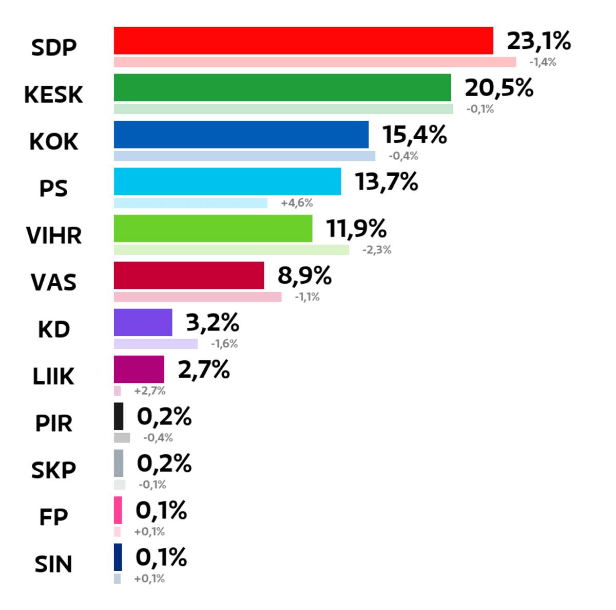 Joensuu: Kuntavaalien tulos (%) SDP: 23,1 prosenttia Keskusta: 20,5 prosenttia Kokoomus: 15,4 prosenttia Perussuomalaiset: 13,7 prosenttia Vihreät: 11,9 prosenttia Vasemmistoliitto: 8,9 prosenttia Kristillisdemokraatit: 3,2 prosenttia Liike Nyt: 2,7 prosenttia Piraattipuolue: 0,2 prosenttia Suomen Kommunistinen Puolue: 0,2 prosenttia Feministinen puolue: 0,1 prosenttia Sininen tulevaisuus: 0,1 prosenttia
