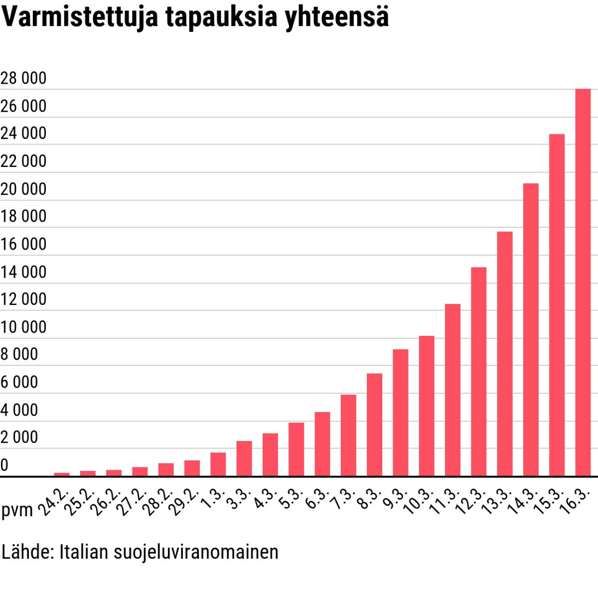 Tilastografiikka koronavirukseen sairastuneiden varmistuneiden tapausten määrästä Italiassa helmi-maaliskuussa 2020.