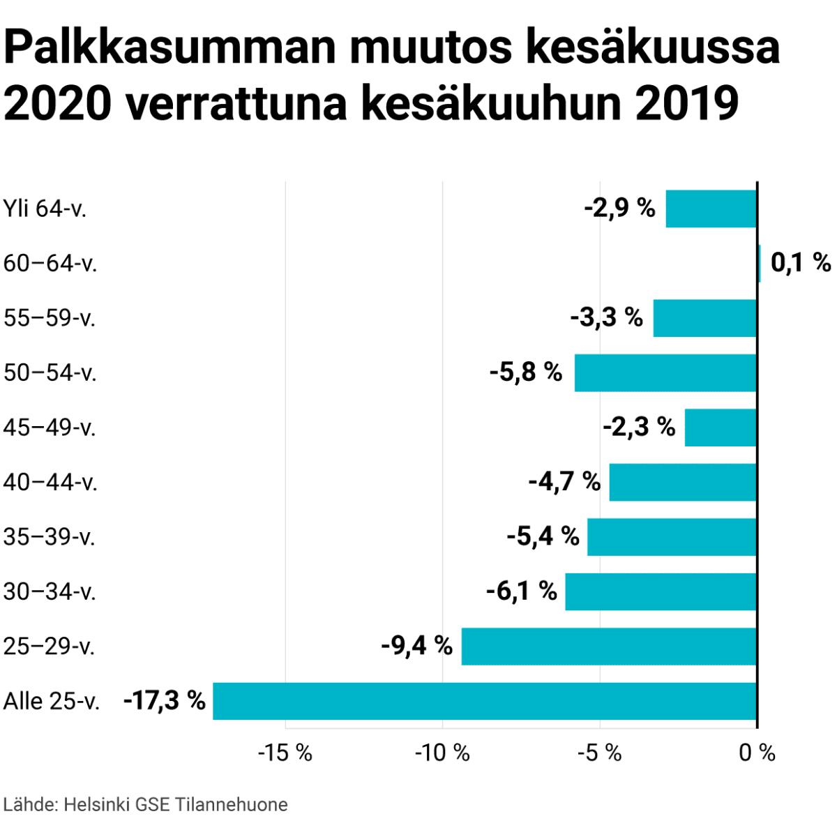 Palkkasumman muutos kesäkuussa 2020 verrattuna kesäkuuhun 2019