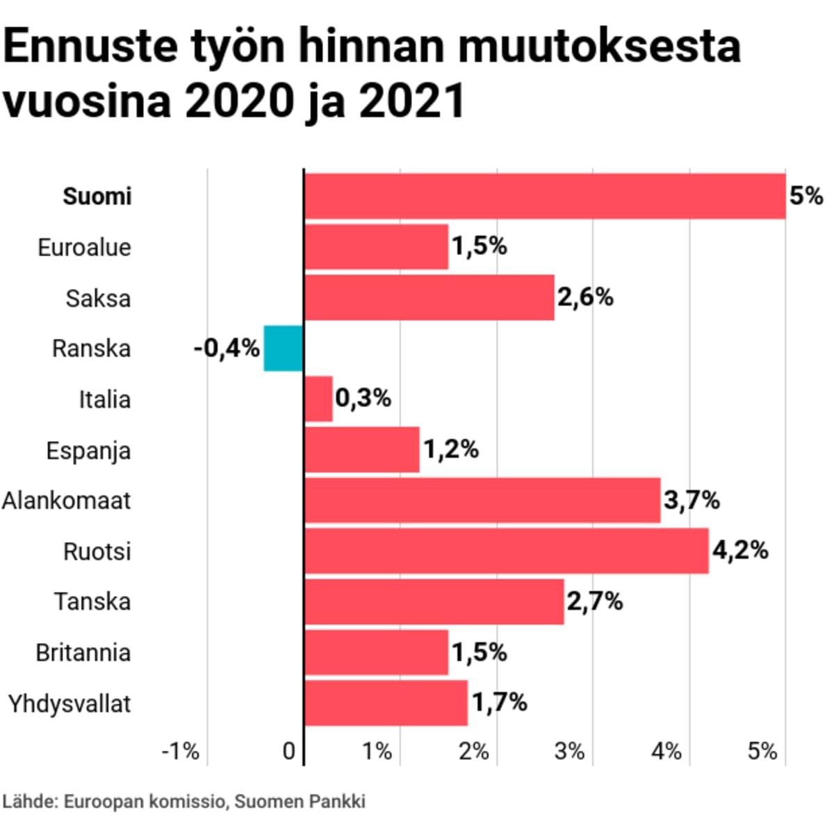 Ennuste työn hinnan muutoksesta vuosina 2020 ja 2021