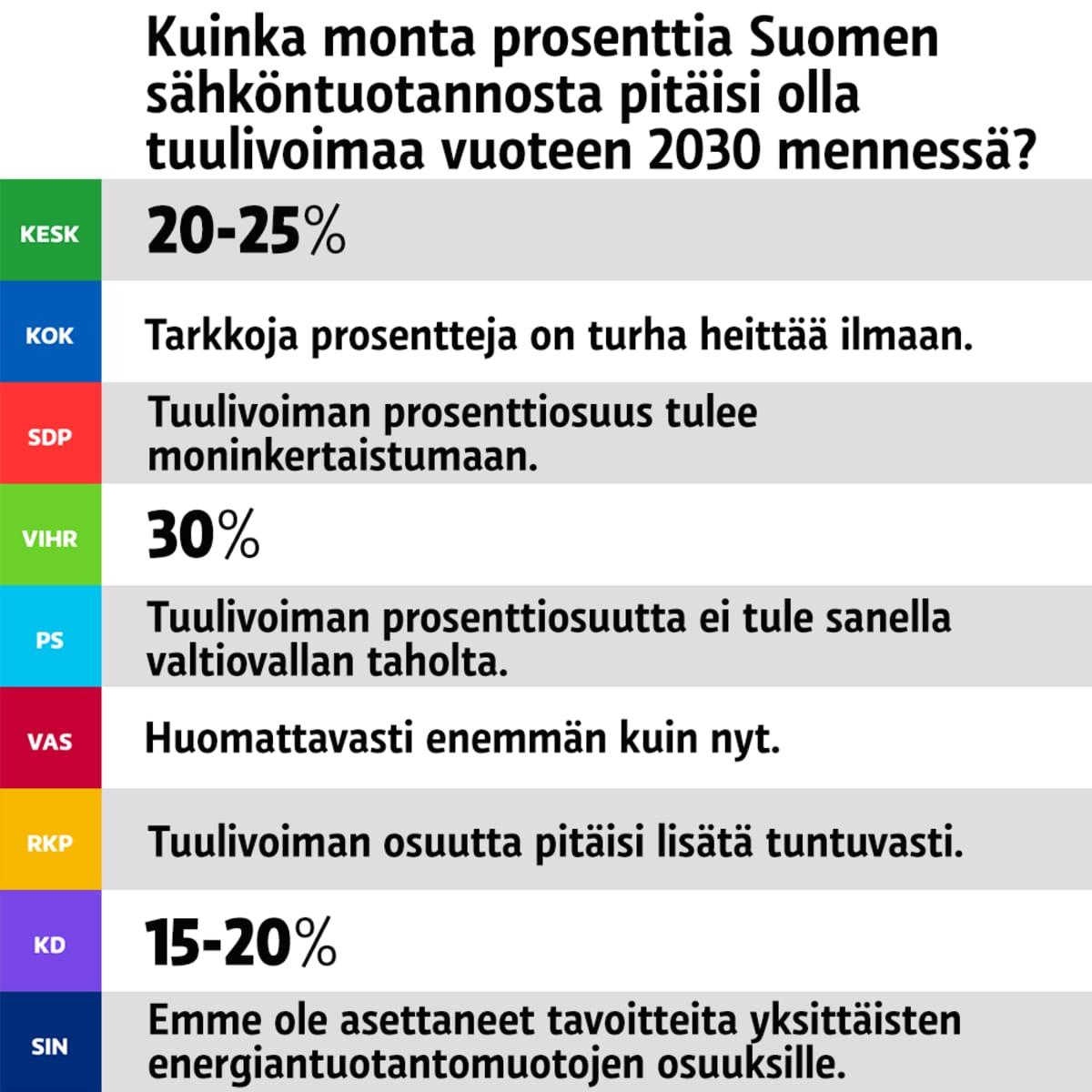 Puolueiden tuulivoimakantoja.