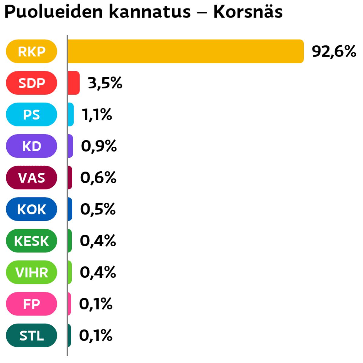 Puolueiden kannatus: Korsnäs RKP: 92,6 prosenttia SDP: 3,5 prosenttia Perussuomalaiset: 1,1 prosenttia Suomen Kristillisdemokraatit: 0,9 prosenttia Vasemmistoliitto: 0,6 prosenttia Kokoomus: 0,5 prosenttia Keskusta: 0,4 prosenttia Vihreät: 0,4 prosenttia Feministinen puolue: 0,1 prosenttia Tähtiliike: 0,1 prosenttia