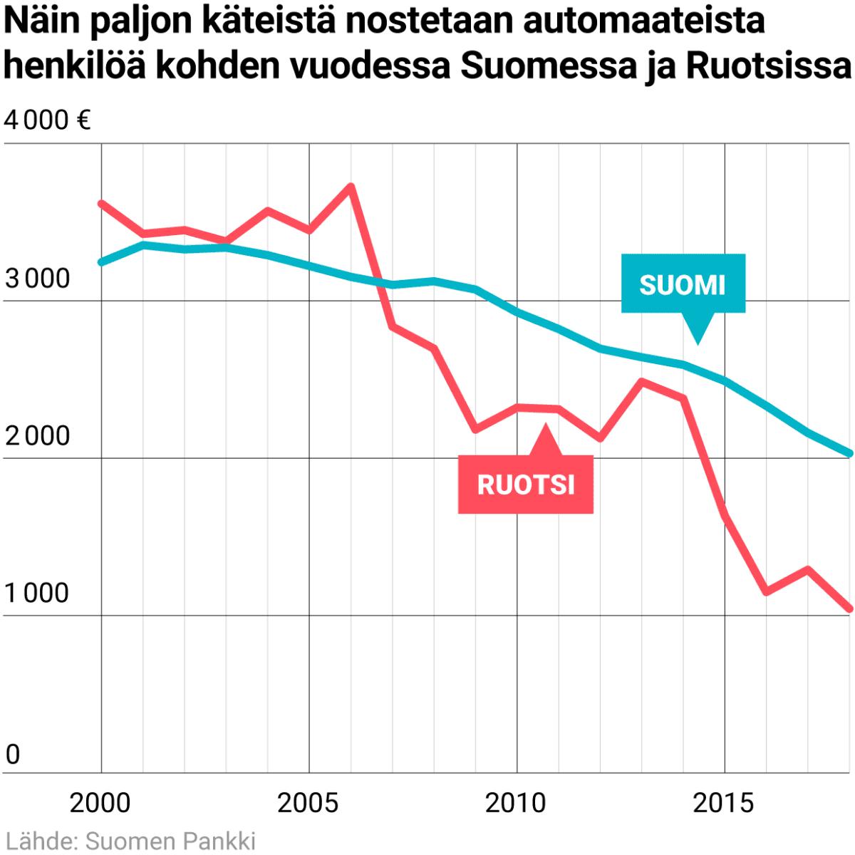 Näin paljon käteistä nostetaan automaateista henkilöä kohden vuodessa Suomessa ja Ruotsissa