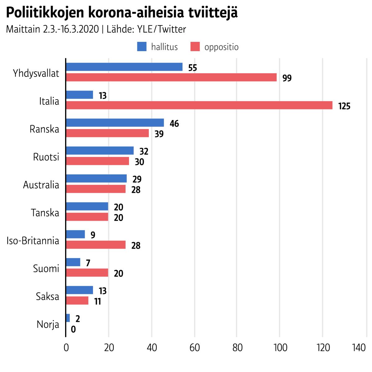 Poliitikkojen korona-aiheisia tviittejä maittain 2.–16.3.2020.