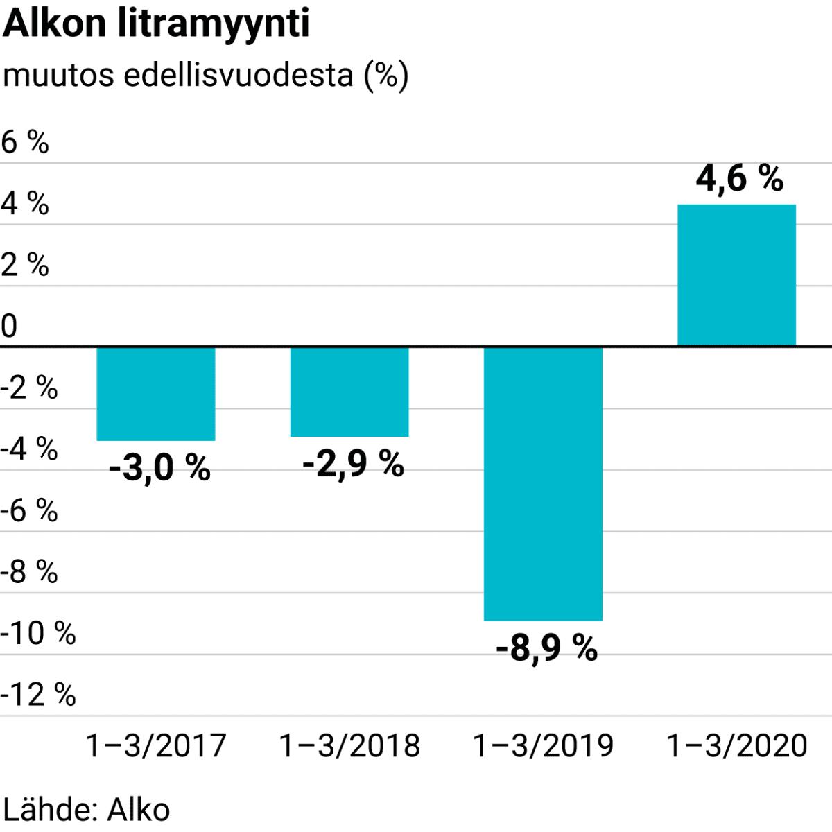 Alkon litramyynti tammi–maaliskuussa 2017–2020