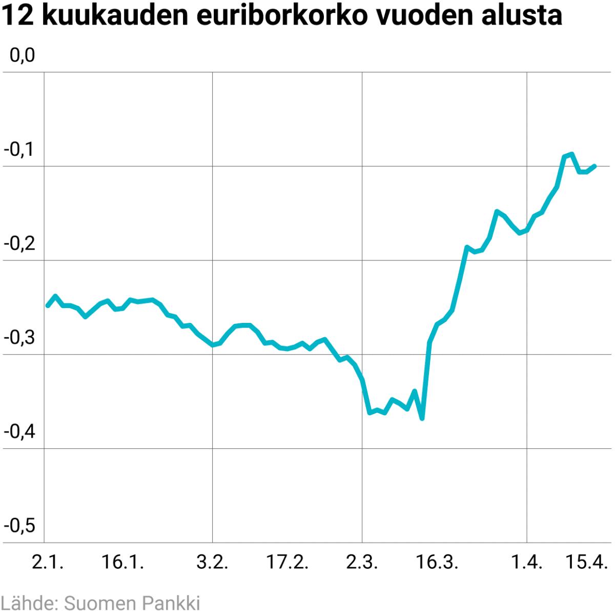 12 kuukauden Euribor-korko vuoden alusta